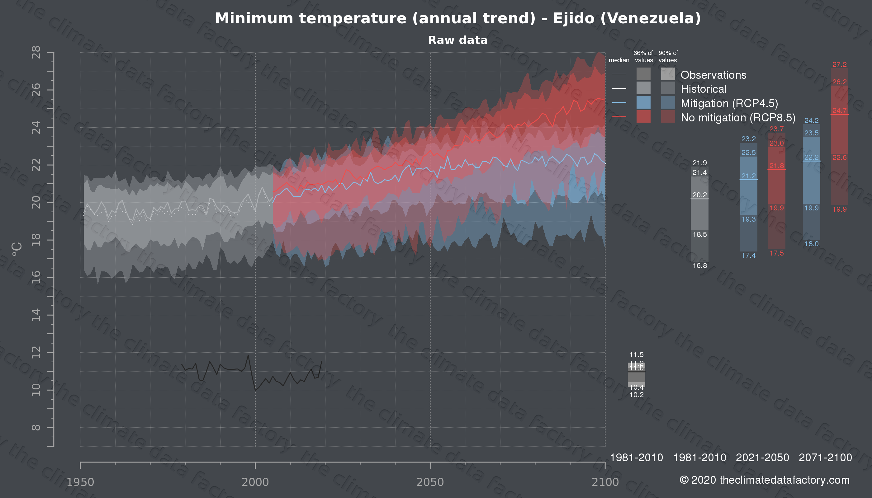 Graphic of projected minimum temperature for Ejido (Venezuela) under two climate change mitigation policy scenarios (RCP4.5, RCP8.5). Represented climate data are raw data from IPCC models. https://theclimatedatafactory.com