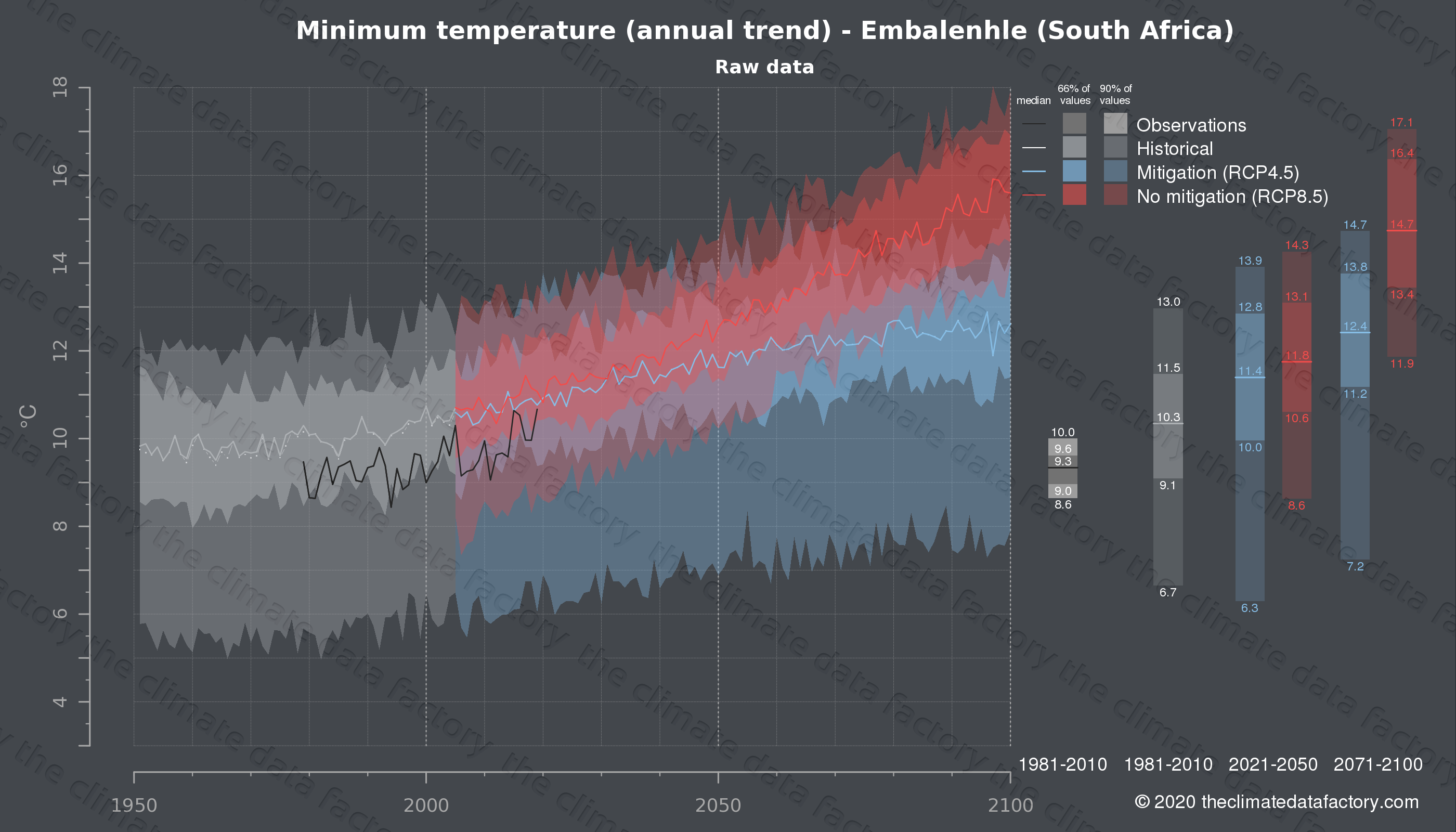 Graphic of projected minimum temperature for Embalenhle (South Africa) under two climate change mitigation policy scenarios (RCP4.5, RCP8.5). Represented climate data are raw data from IPCC models. https://theclimatedatafactory.com
