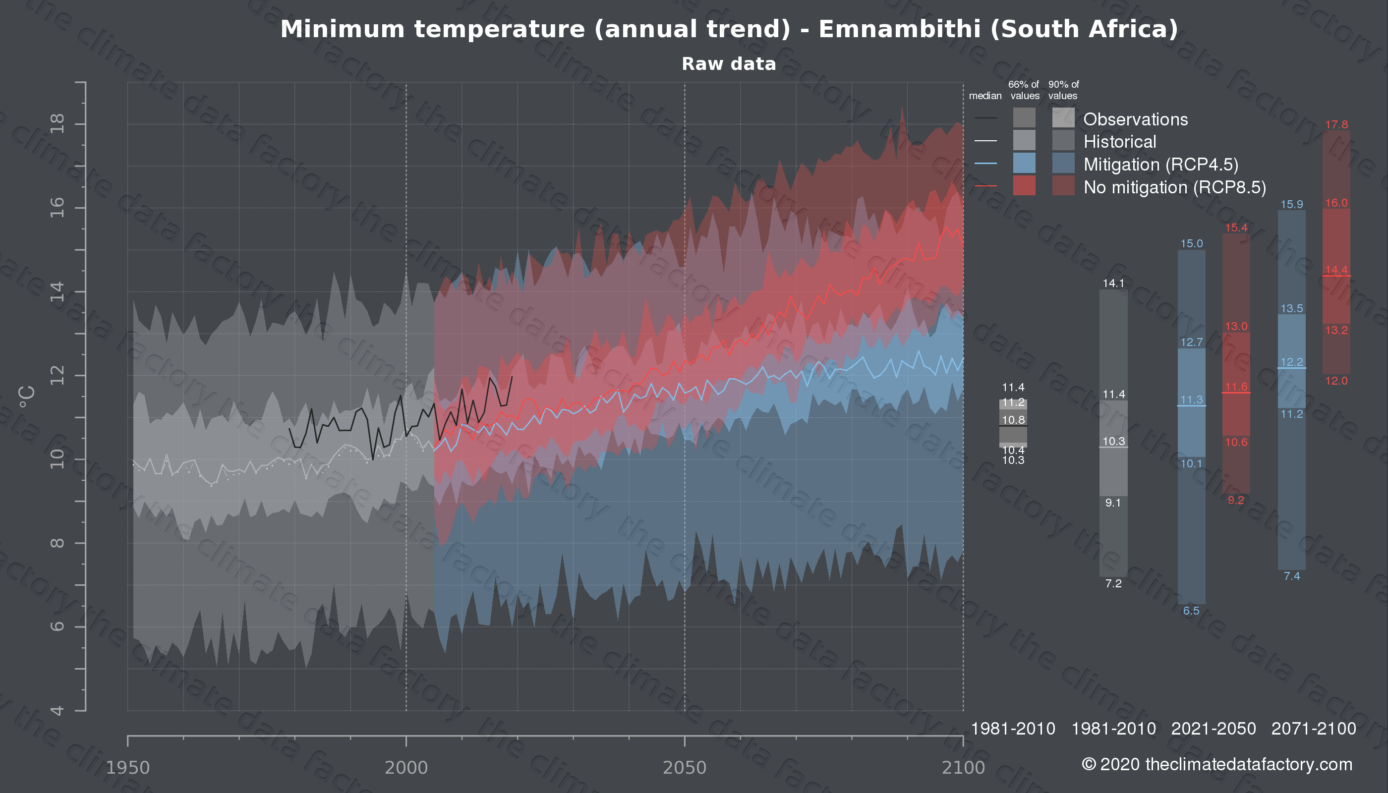 Graphic of projected minimum temperature for Emnambithi (South Africa) under two climate change mitigation policy scenarios (RCP4.5, RCP8.5). Represented climate data are raw data from IPCC models. https://theclimatedatafactory.com