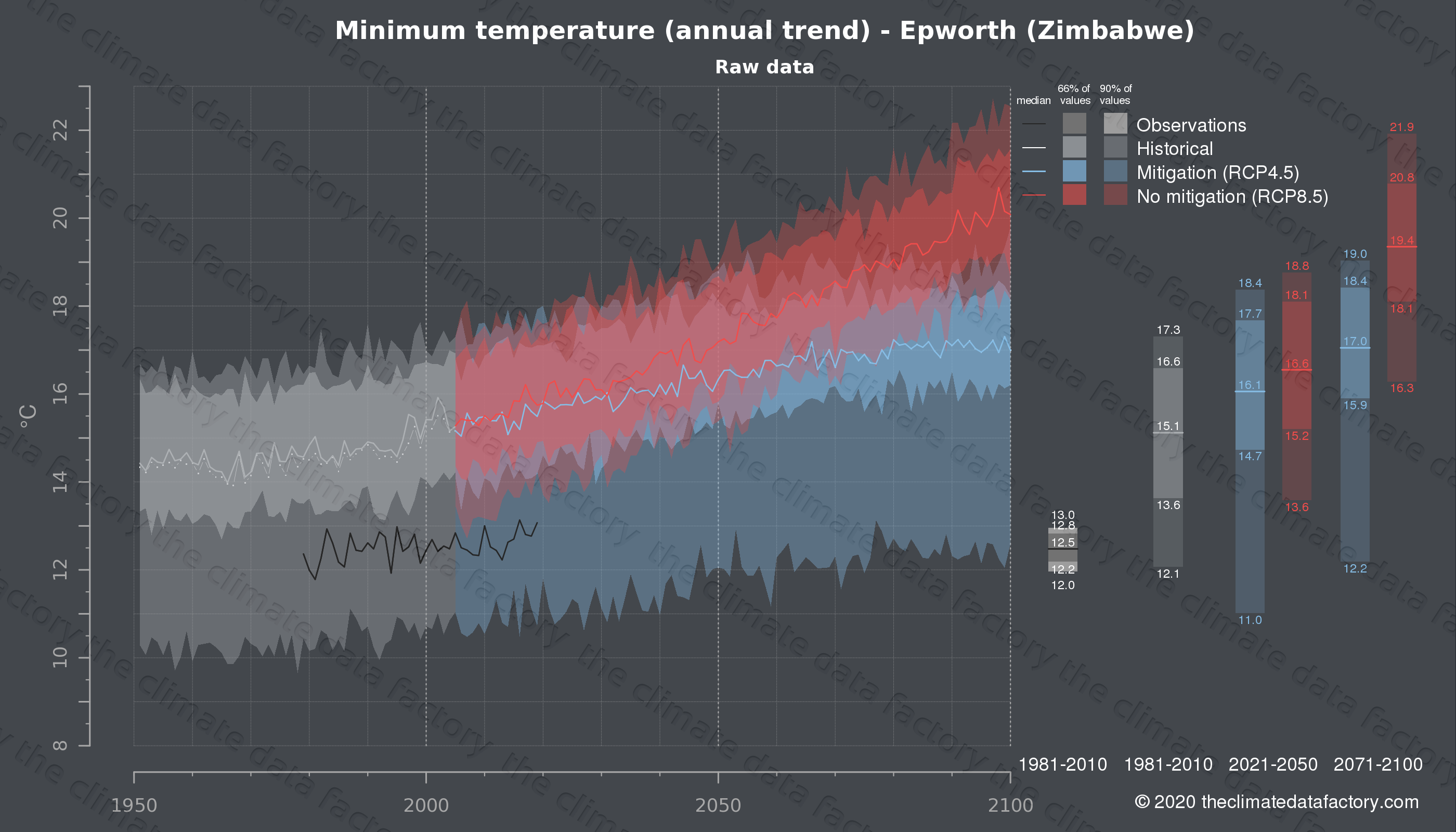 Graphic of projected minimum temperature for Epworth (Zimbabwe) under two climate change mitigation policy scenarios (RCP4.5, RCP8.5). Represented climate data are raw data from IPCC models. https://theclimatedatafactory.com