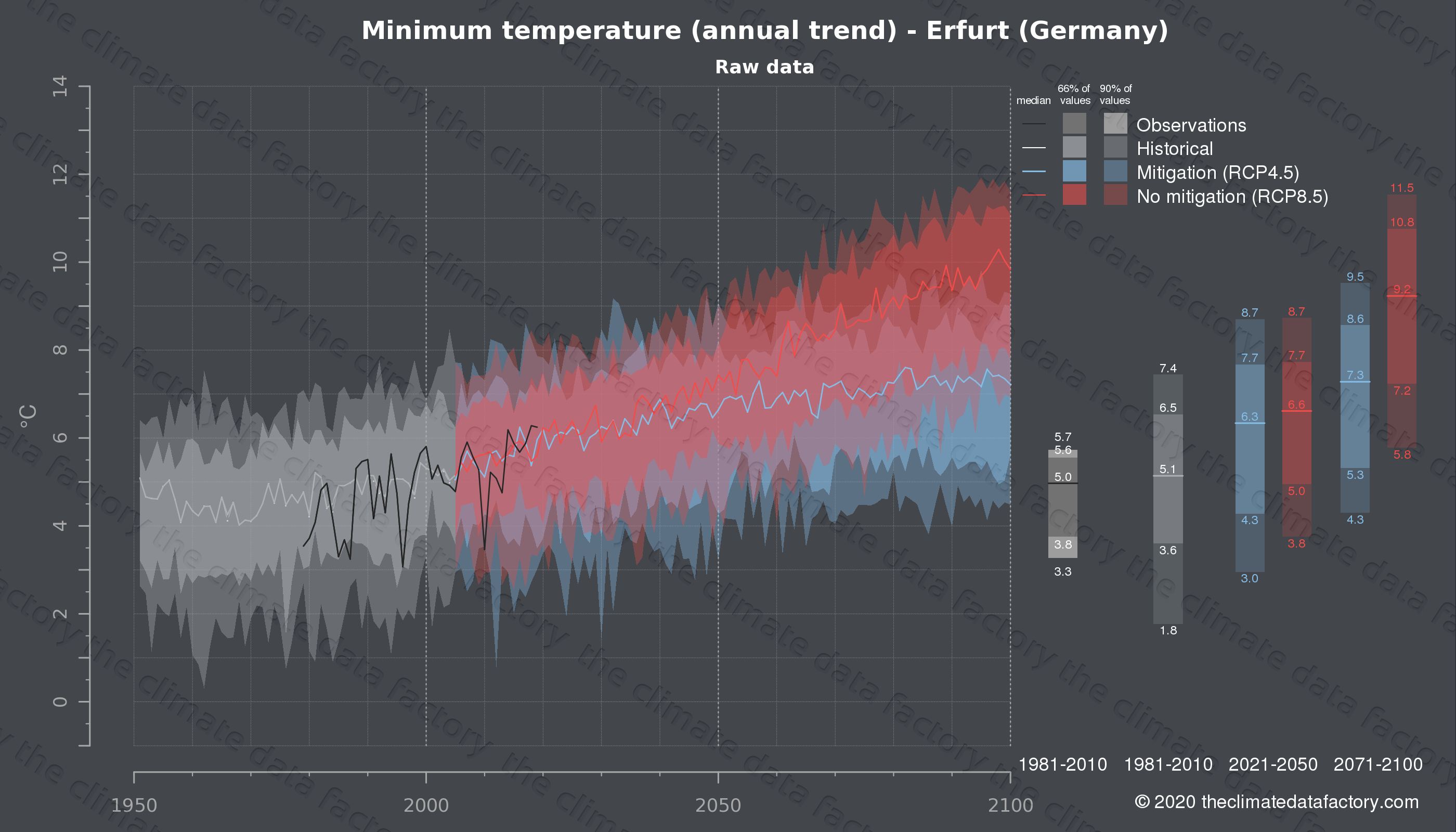 Graphic of projected minimum temperature for Erfurt (Germany) under two climate change mitigation policy scenarios (RCP4.5, RCP8.5). Represented climate data are raw data from IPCC models. https://theclimatedatafactory.com