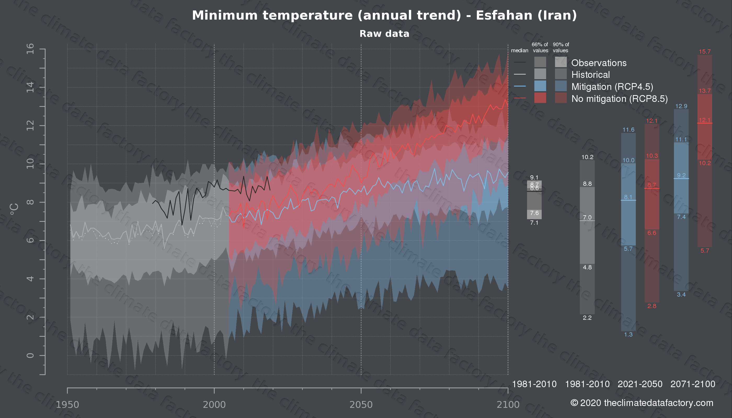 Graphic of projected minimum temperature for Esfahan (Iran) under two climate change mitigation policy scenarios (RCP4.5, RCP8.5). Represented climate data are raw data from IPCC models. https://theclimatedatafactory.com