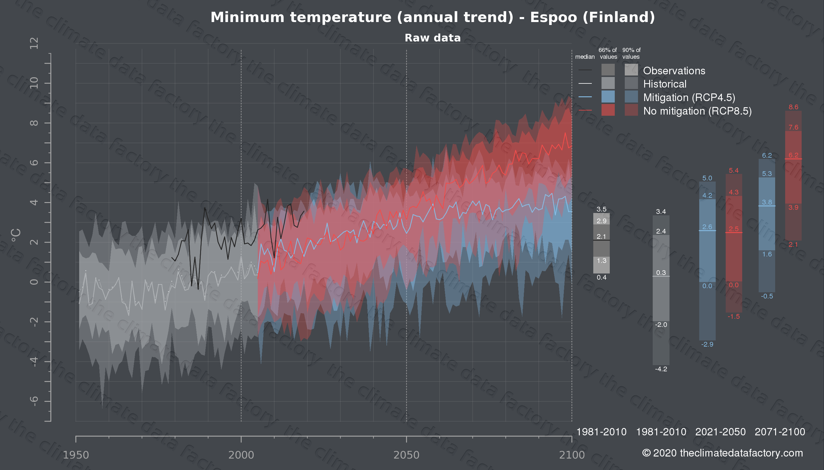 Graphic of projected minimum temperature for Espoo (Finland) under two climate change mitigation policy scenarios (RCP4.5, RCP8.5). Represented climate data are raw data from IPCC models. https://theclimatedatafactory.com