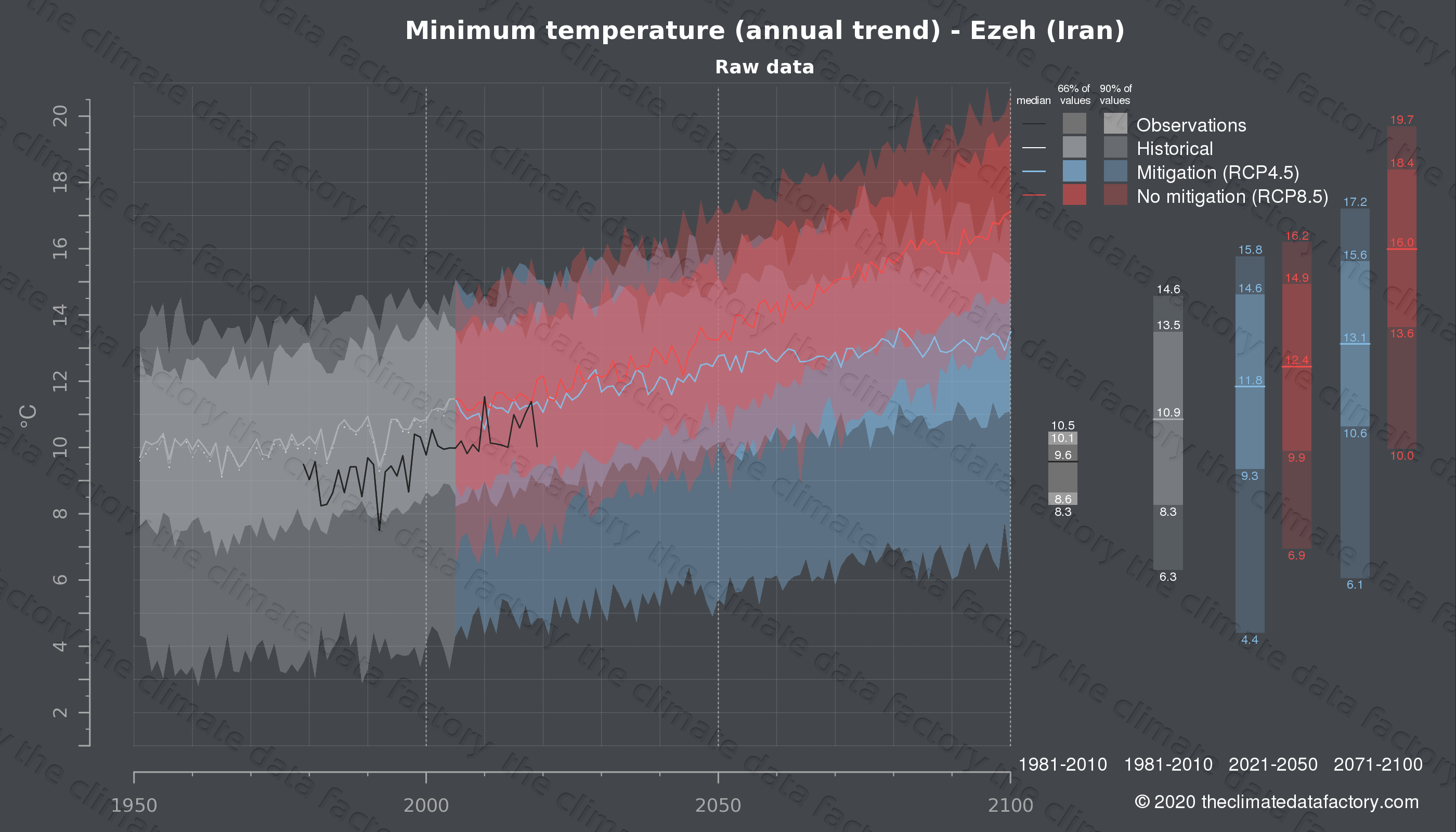 Graphic of projected minimum temperature for Ezeh (Iran) under two climate change mitigation policy scenarios (RCP4.5, RCP8.5). Represented climate data are raw data from IPCC models. https://theclimatedatafactory.com