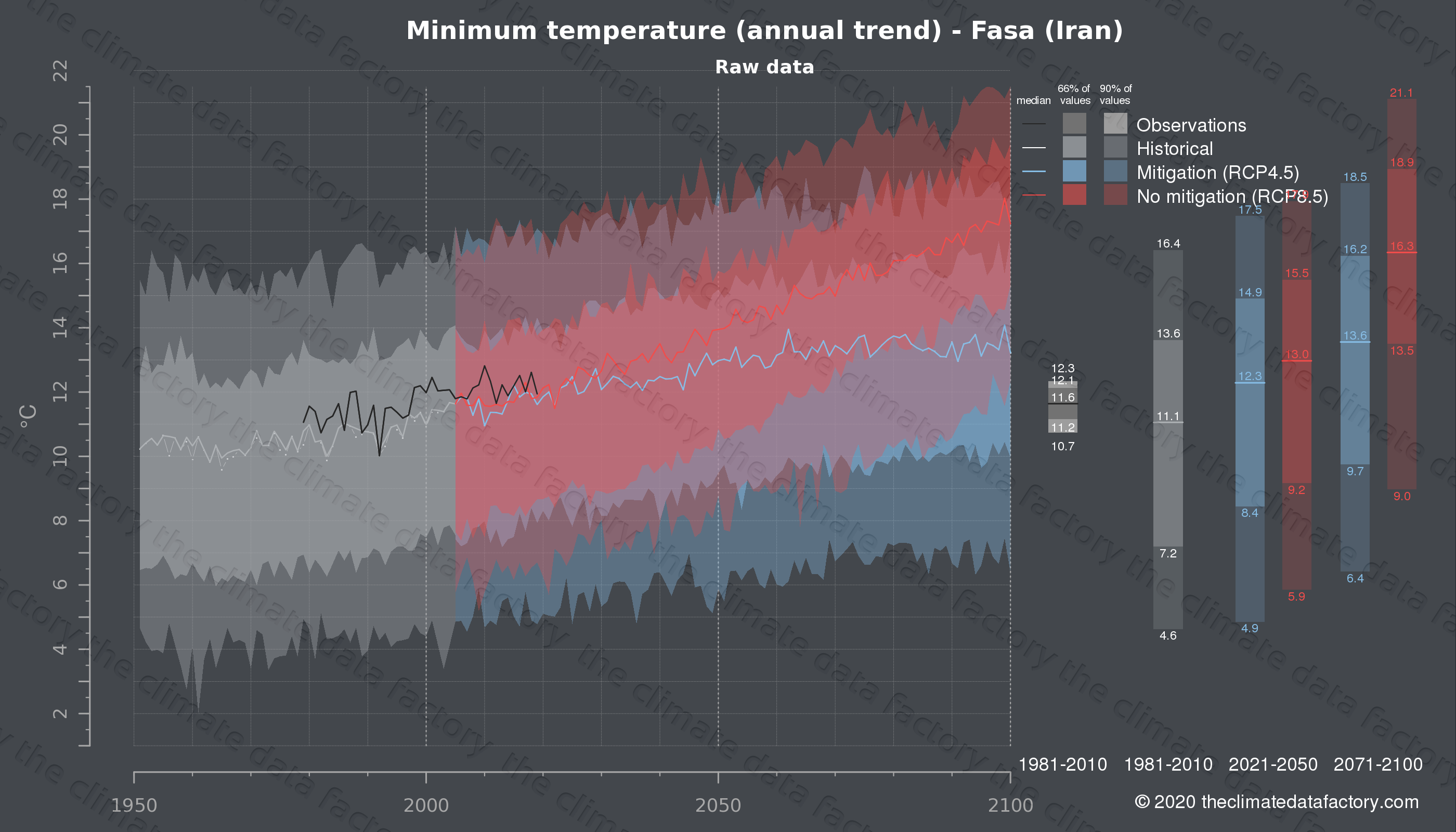 Graphic of projected minimum temperature for Fasa (Iran) under two climate change mitigation policy scenarios (RCP4.5, RCP8.5). Represented climate data are raw data from IPCC models. https://theclimatedatafactory.com