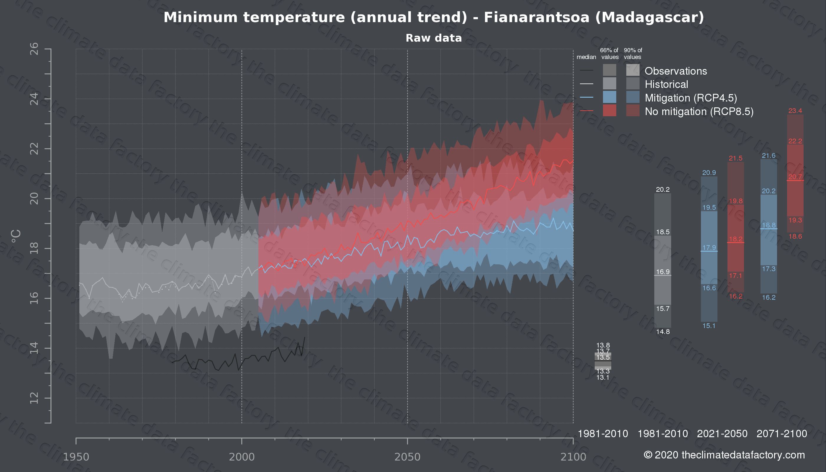 Graphic of projected minimum temperature for Fianarantsoa (Madagascar) under two climate change mitigation policy scenarios (RCP4.5, RCP8.5). Represented climate data are raw data from IPCC models. https://theclimatedatafactory.com