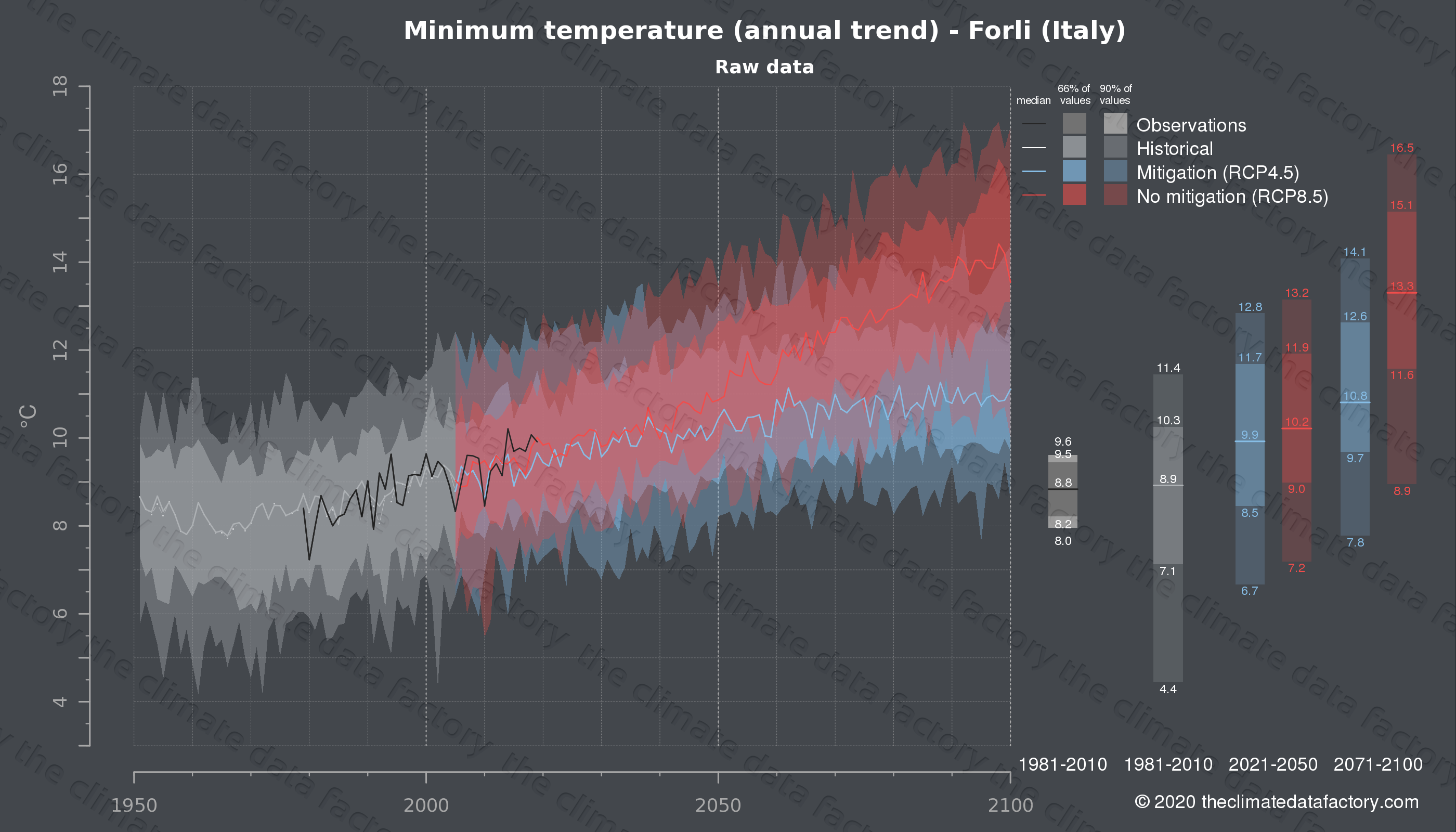 Graphic of projected minimum temperature for Forli (Italy) under two climate change mitigation policy scenarios (RCP4.5, RCP8.5). Represented climate data are raw data from IPCC models. https://theclimatedatafactory.com