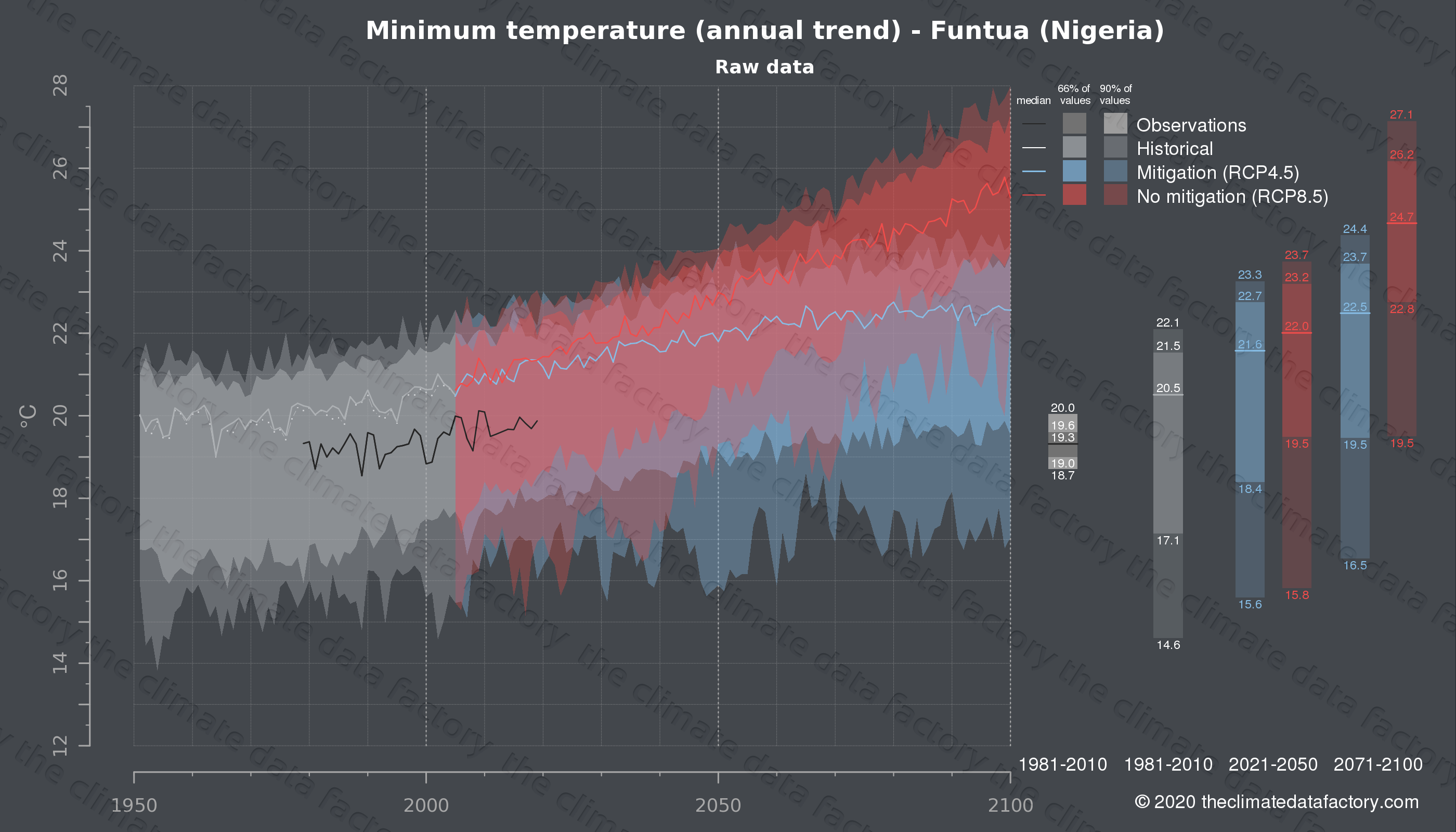 Graphic of projected minimum temperature for Funtua (Nigeria) under two climate change mitigation policy scenarios (RCP4.5, RCP8.5). Represented climate data are raw data from IPCC models. https://theclimatedatafactory.com