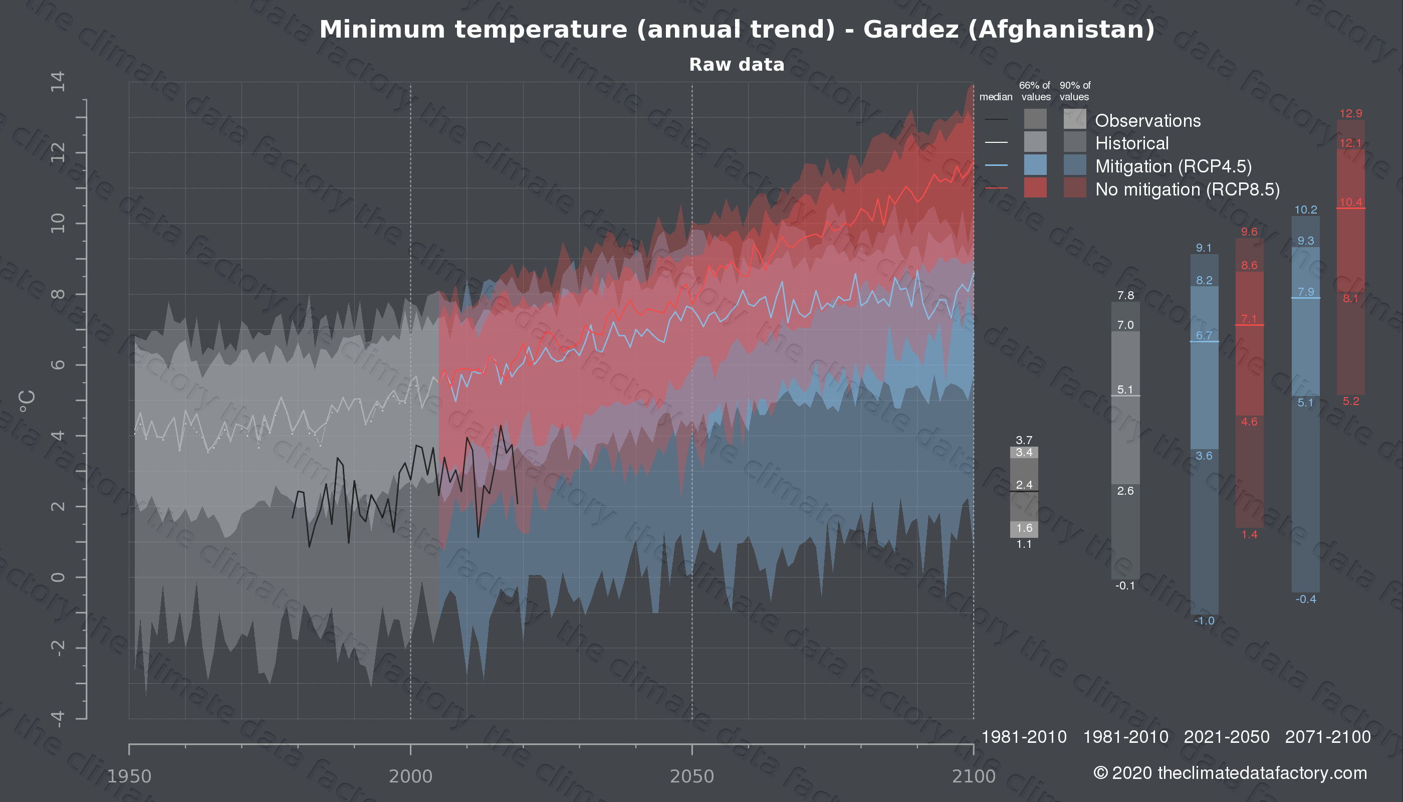 Graphic of projected minimum temperature for Gardez (Afghanistan) under two climate change mitigation policy scenarios (RCP4.5, RCP8.5). Represented climate data are raw data from IPCC models. https://theclimatedatafactory.com