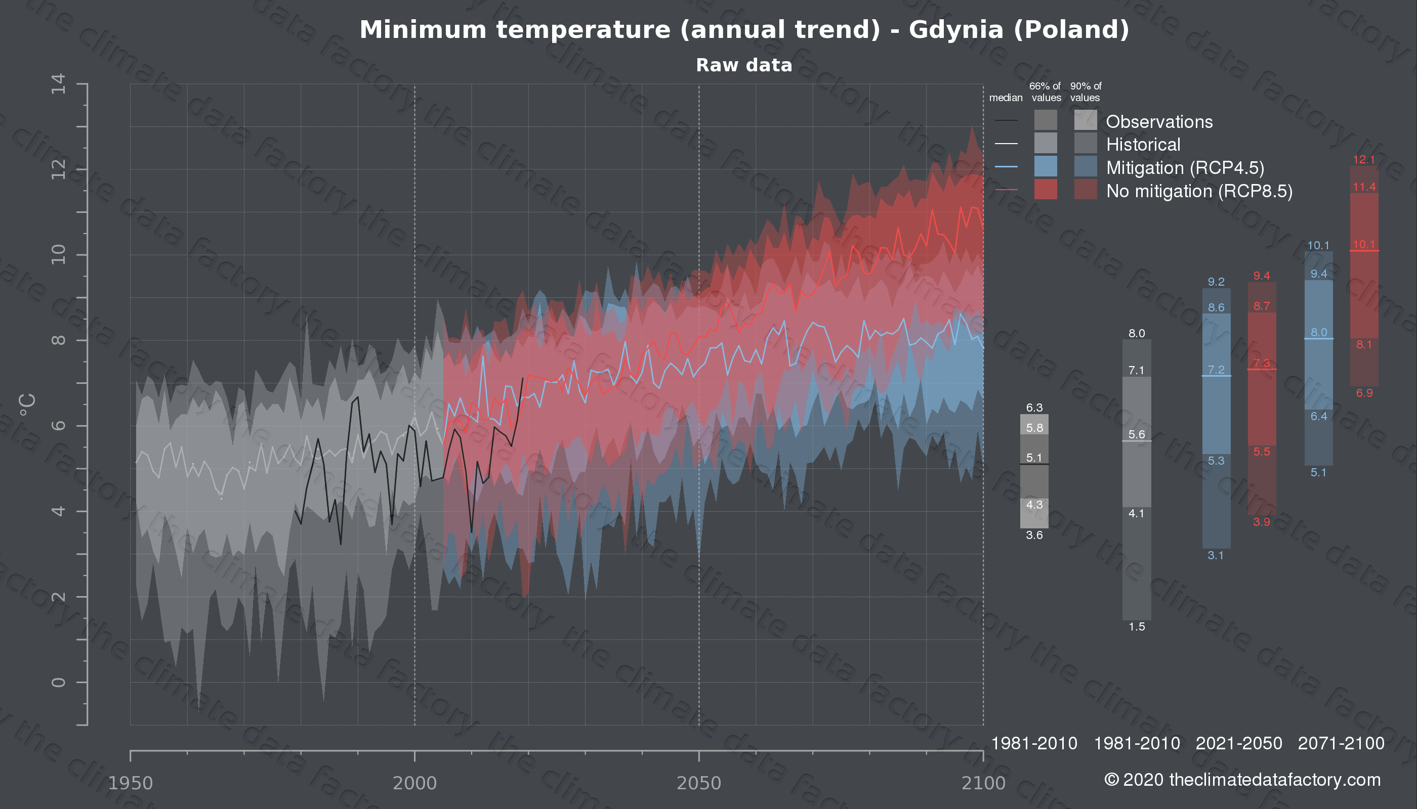Graphic of projected minimum temperature for Gdynia (Poland) under two climate change mitigation policy scenarios (RCP4.5, RCP8.5). Represented climate data are raw data from IPCC models. https://theclimatedatafactory.com