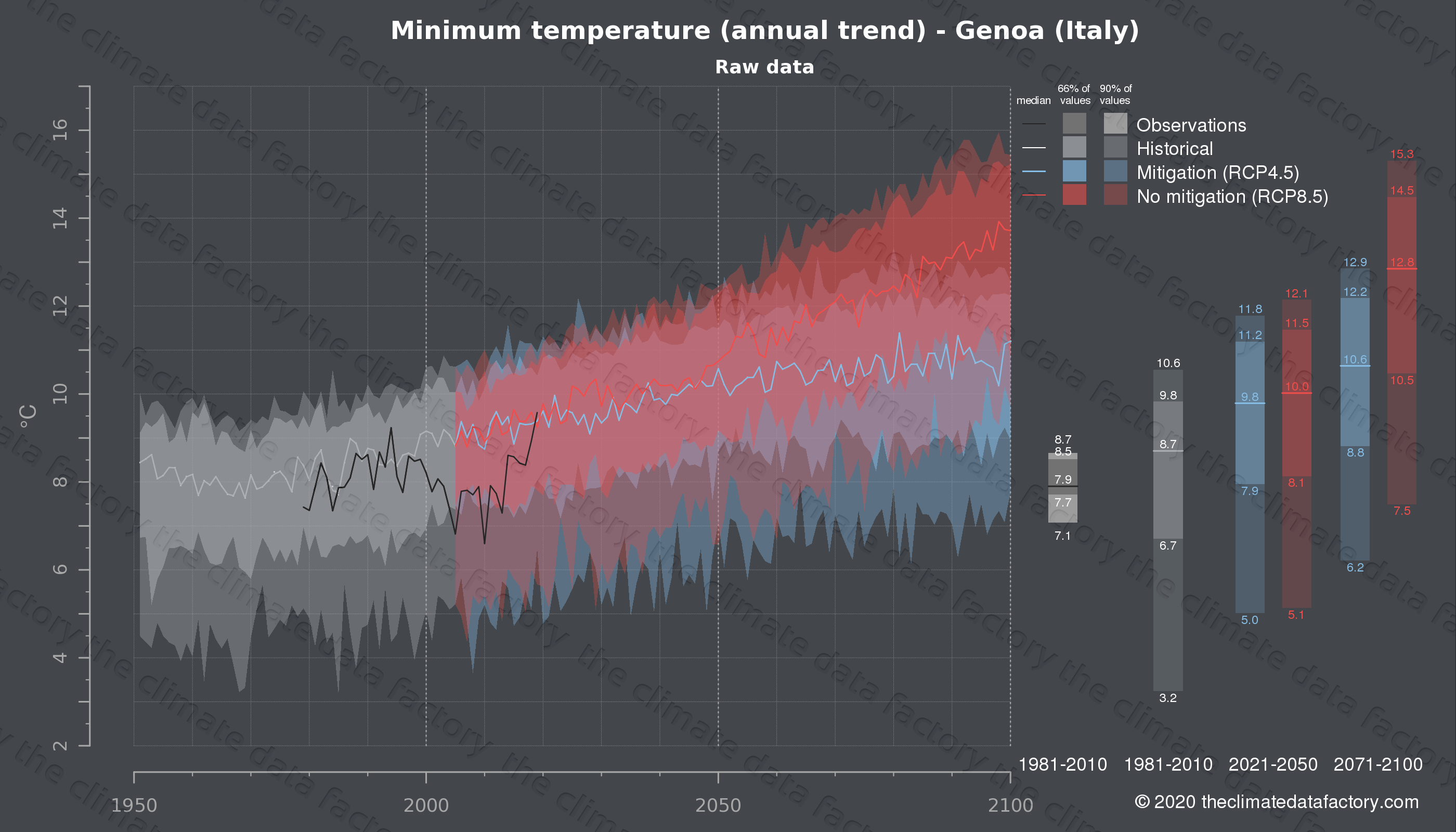Graphic of projected minimum temperature for Genoa (Italy) under two climate change mitigation policy scenarios (RCP4.5, RCP8.5). Represented climate data are raw data from IPCC models. https://theclimatedatafactory.com