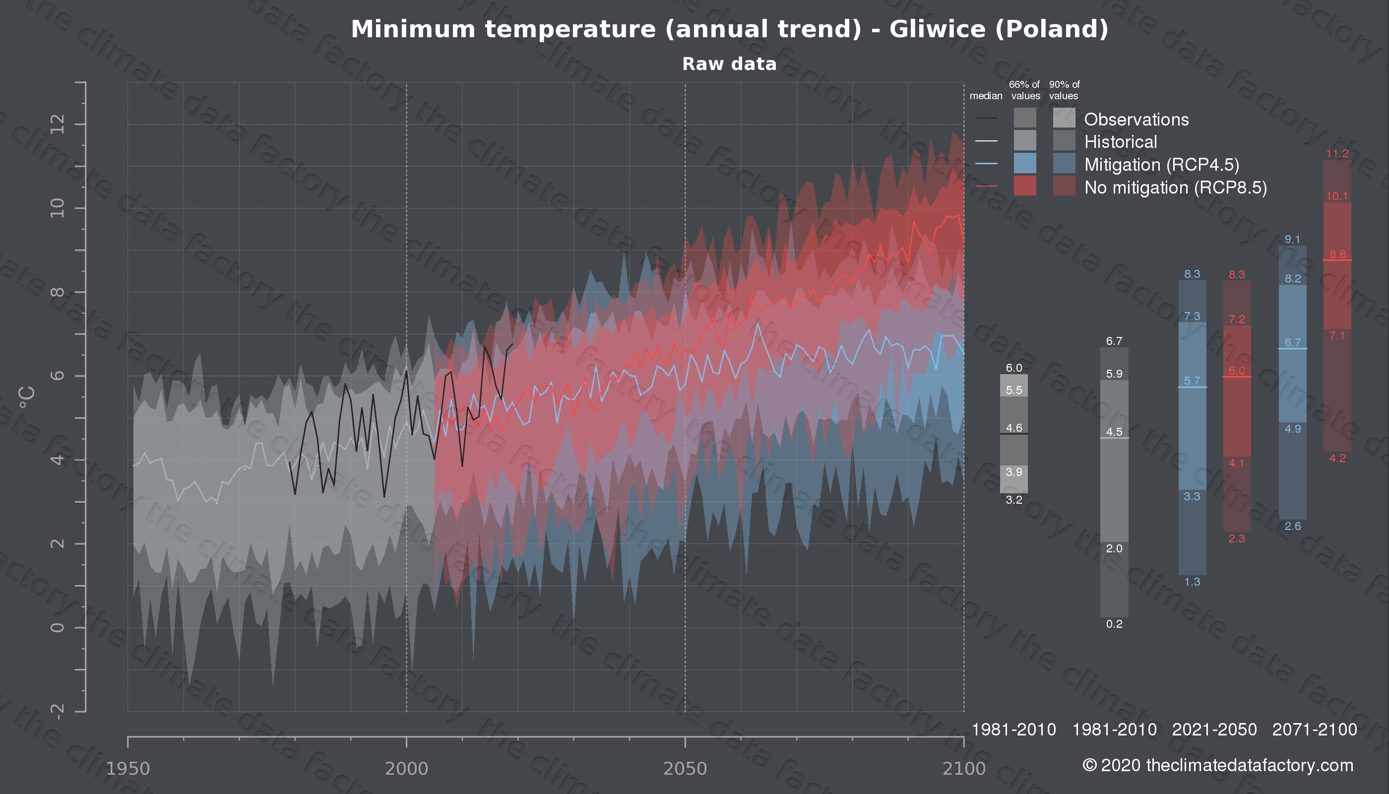 Graphic of projected minimum temperature for Gliwice (Poland) under two climate change mitigation policy scenarios (RCP4.5, RCP8.5). Represented climate data are raw data from IPCC models. https://theclimatedatafactory.com