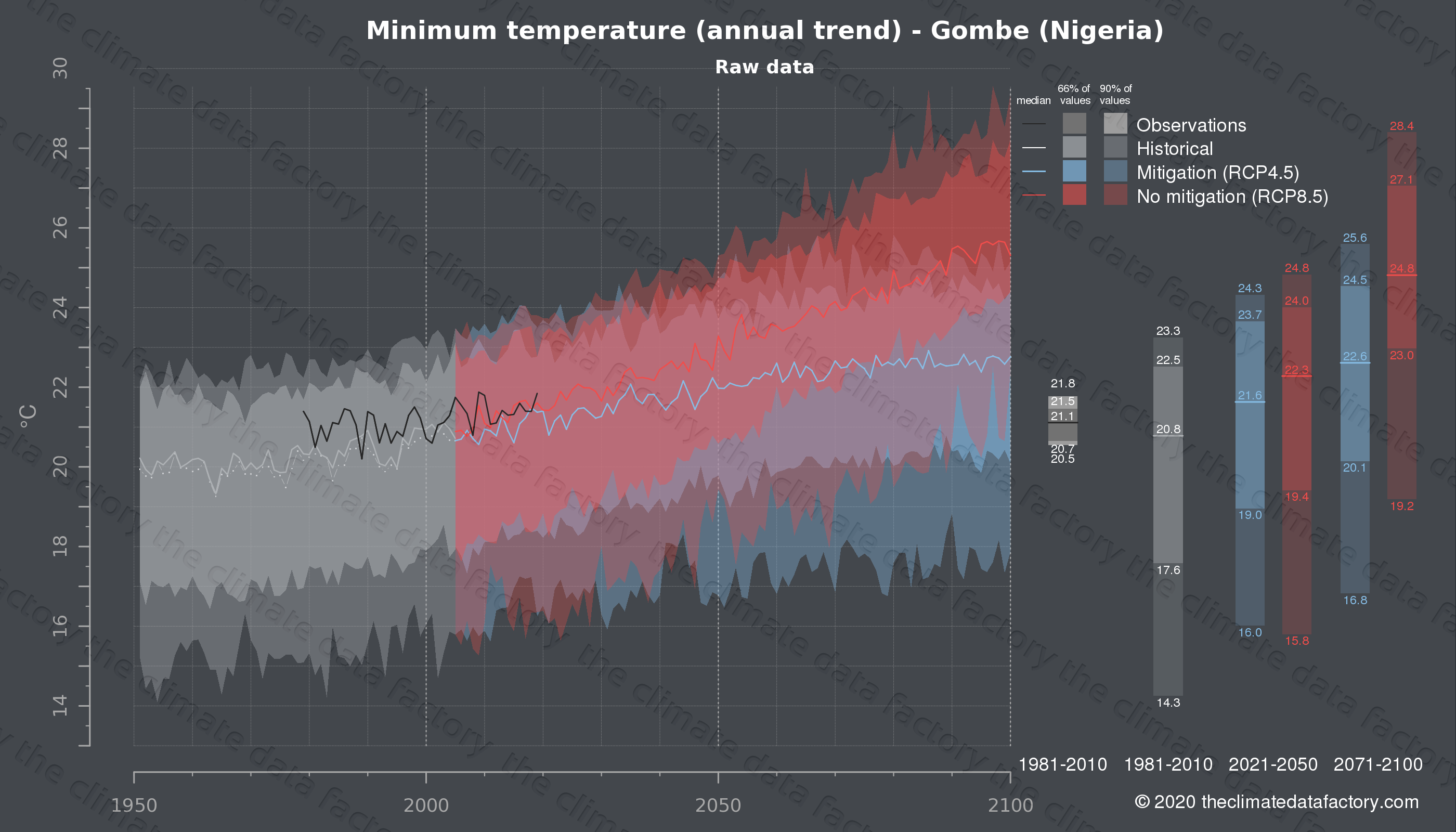 Graphic of projected minimum temperature for Gombe (Nigeria) under two climate change mitigation policy scenarios (RCP4.5, RCP8.5). Represented climate data are raw data from IPCC models. https://theclimatedatafactory.com