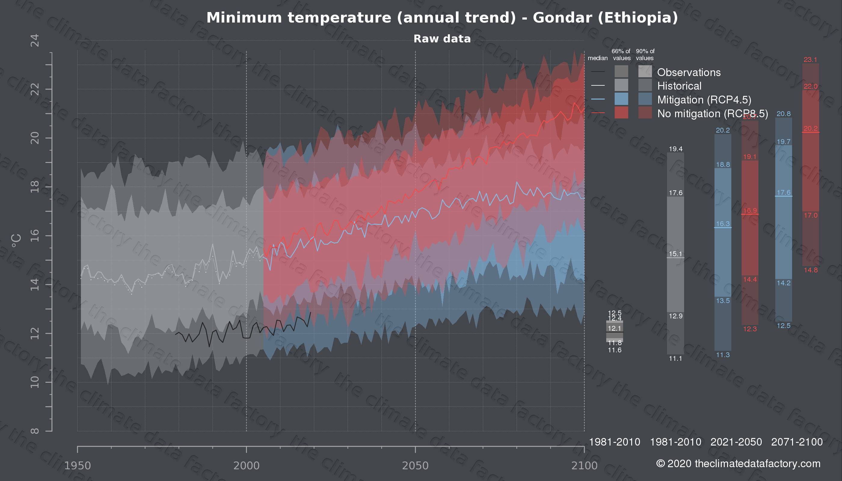 Graphic of projected minimum temperature for Gondar (Ethiopia) under two climate change mitigation policy scenarios (RCP4.5, RCP8.5). Represented climate data are raw data from IPCC models. https://theclimatedatafactory.com