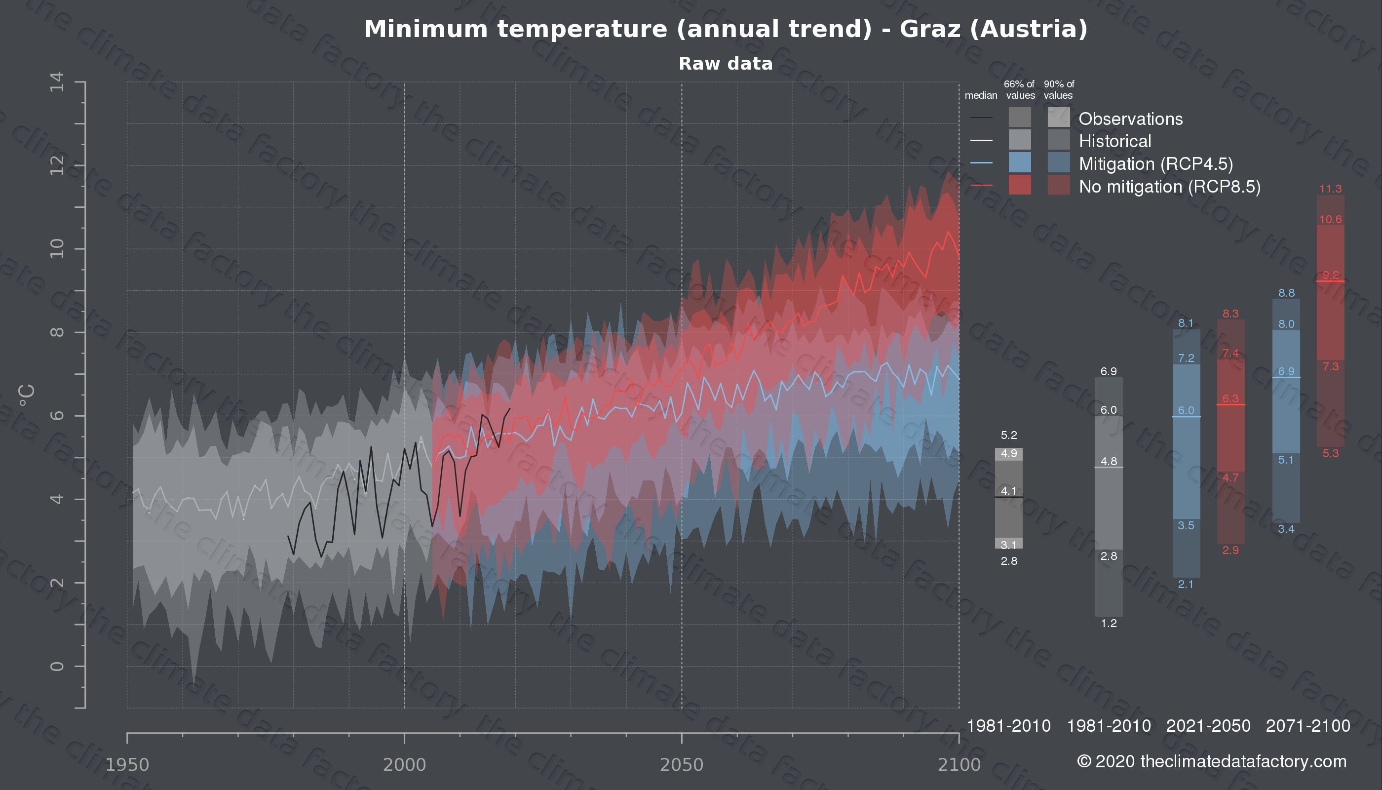 Graphic of projected minimum temperature for Graz (Austria) under two climate change mitigation policy scenarios (RCP4.5, RCP8.5). Represented climate data are raw data from IPCC models. https://theclimatedatafactory.com
