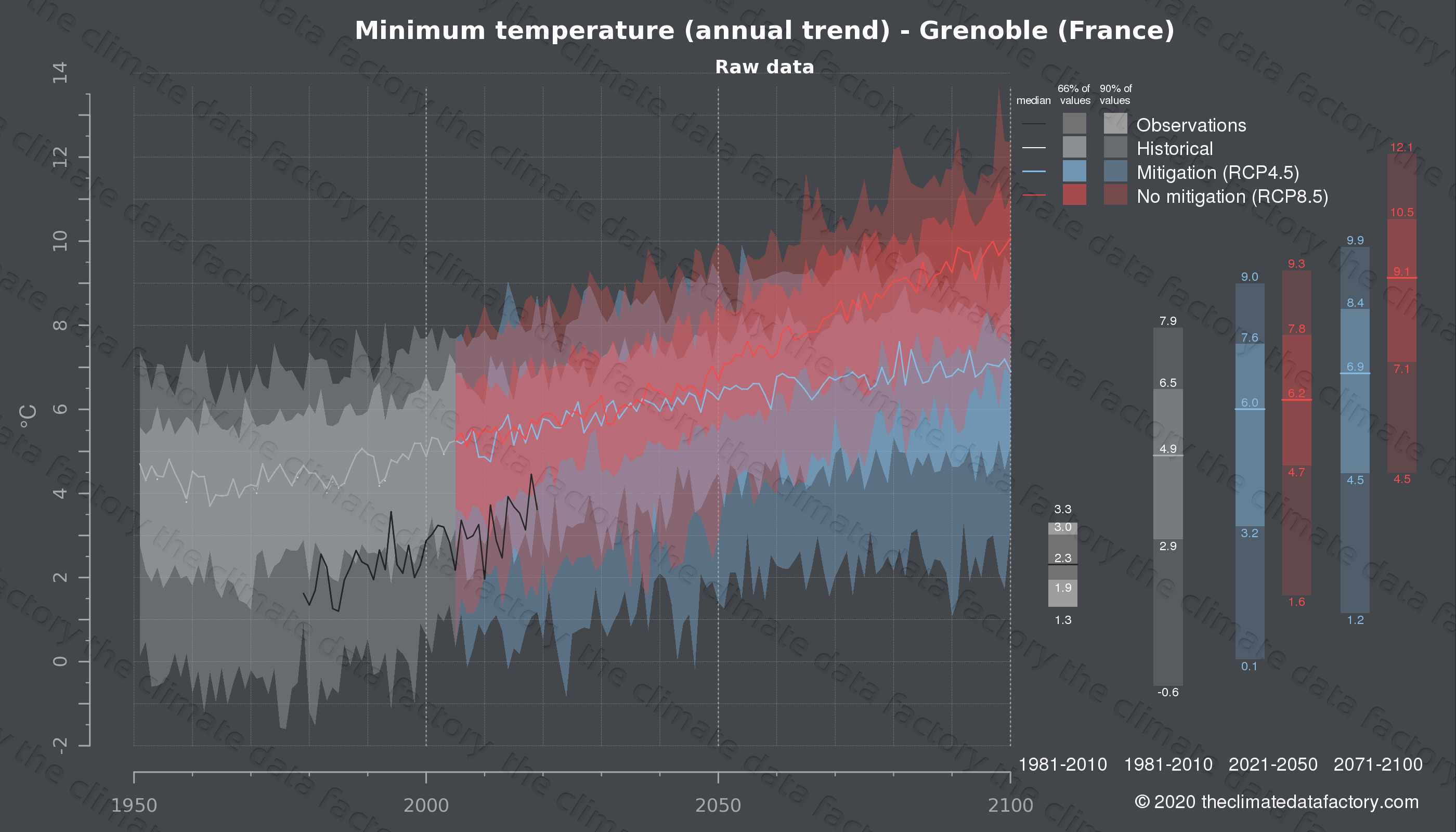 Graphic of projected minimum temperature for Grenoble (France) under two climate change mitigation policy scenarios (RCP4.5, RCP8.5). Represented climate data are raw data from IPCC models. https://theclimatedatafactory.com