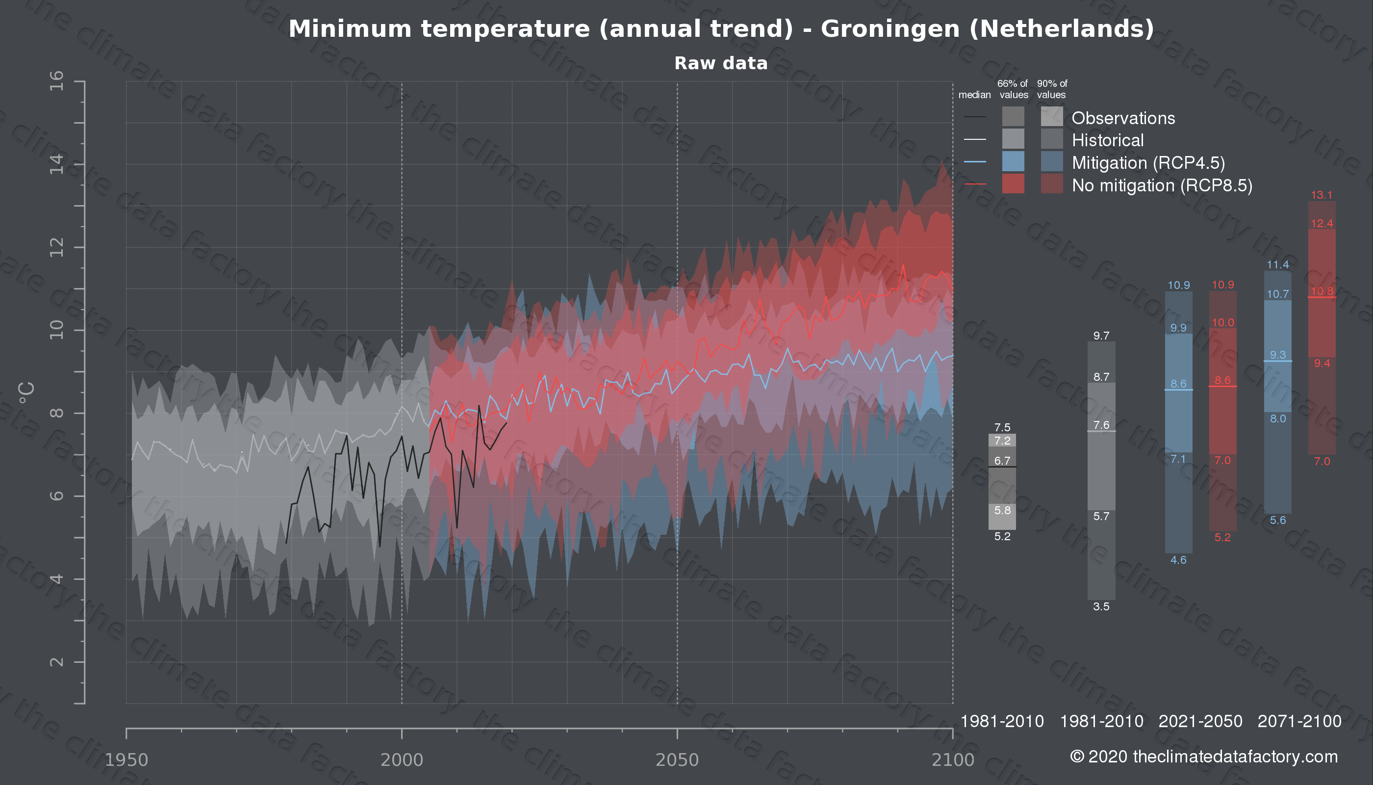 Graphic of projected minimum temperature for Groningen (Netherlands) under two climate change mitigation policy scenarios (RCP4.5, RCP8.5). Represented climate data are raw data from IPCC models. https://theclimatedatafactory.com