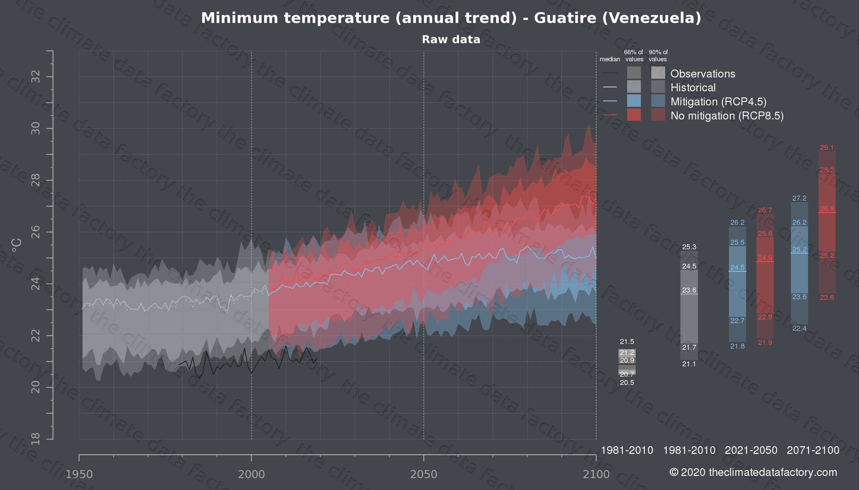 Graphic of projected minimum temperature for Guatire (Venezuela) under two climate change mitigation policy scenarios (RCP4.5, RCP8.5). Represented climate data are raw data from IPCC models. https://theclimatedatafactory.com