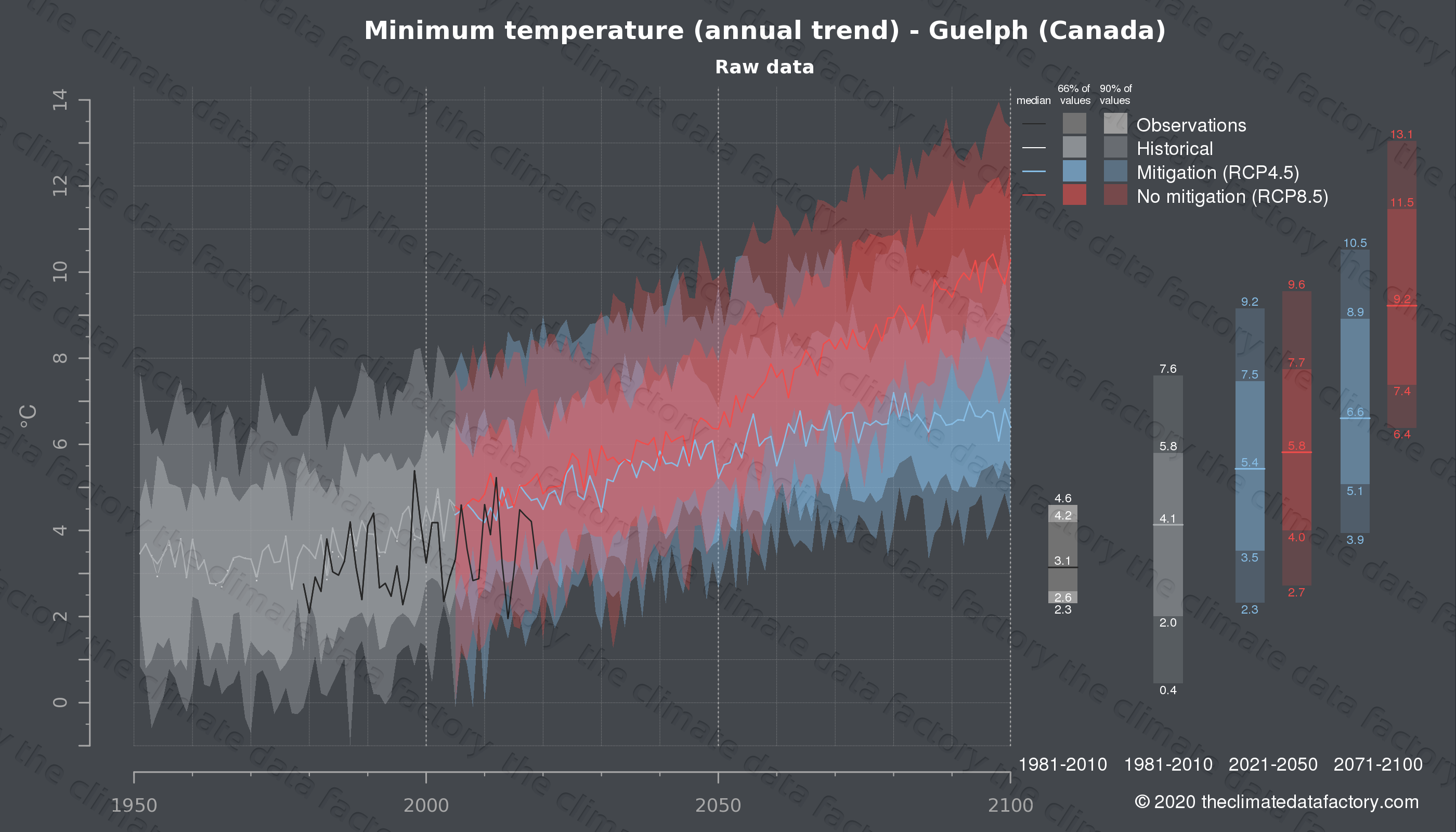 Graphic of projected minimum temperature for Guelph (Canada) under two climate change mitigation policy scenarios (RCP4.5, RCP8.5). Represented climate data are raw data from IPCC models. https://theclimatedatafactory.com