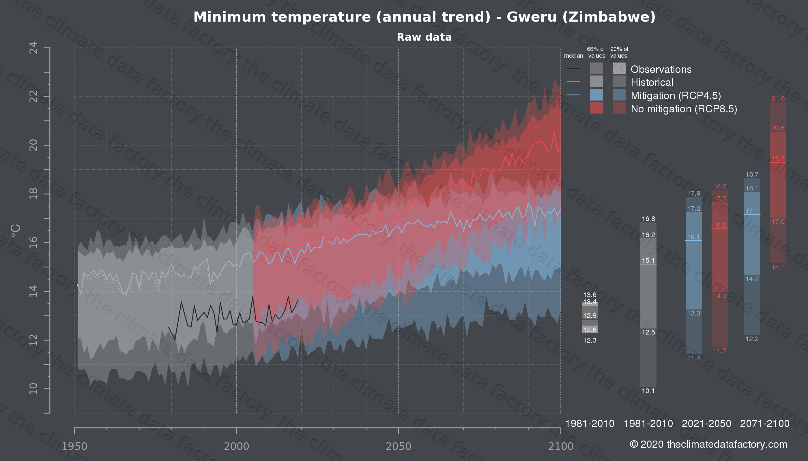 Graphic of projected minimum temperature for Gweru (Zimbabwe) under two climate change mitigation policy scenarios (RCP4.5, RCP8.5). Represented climate data are raw data from IPCC models. https://theclimatedatafactory.com