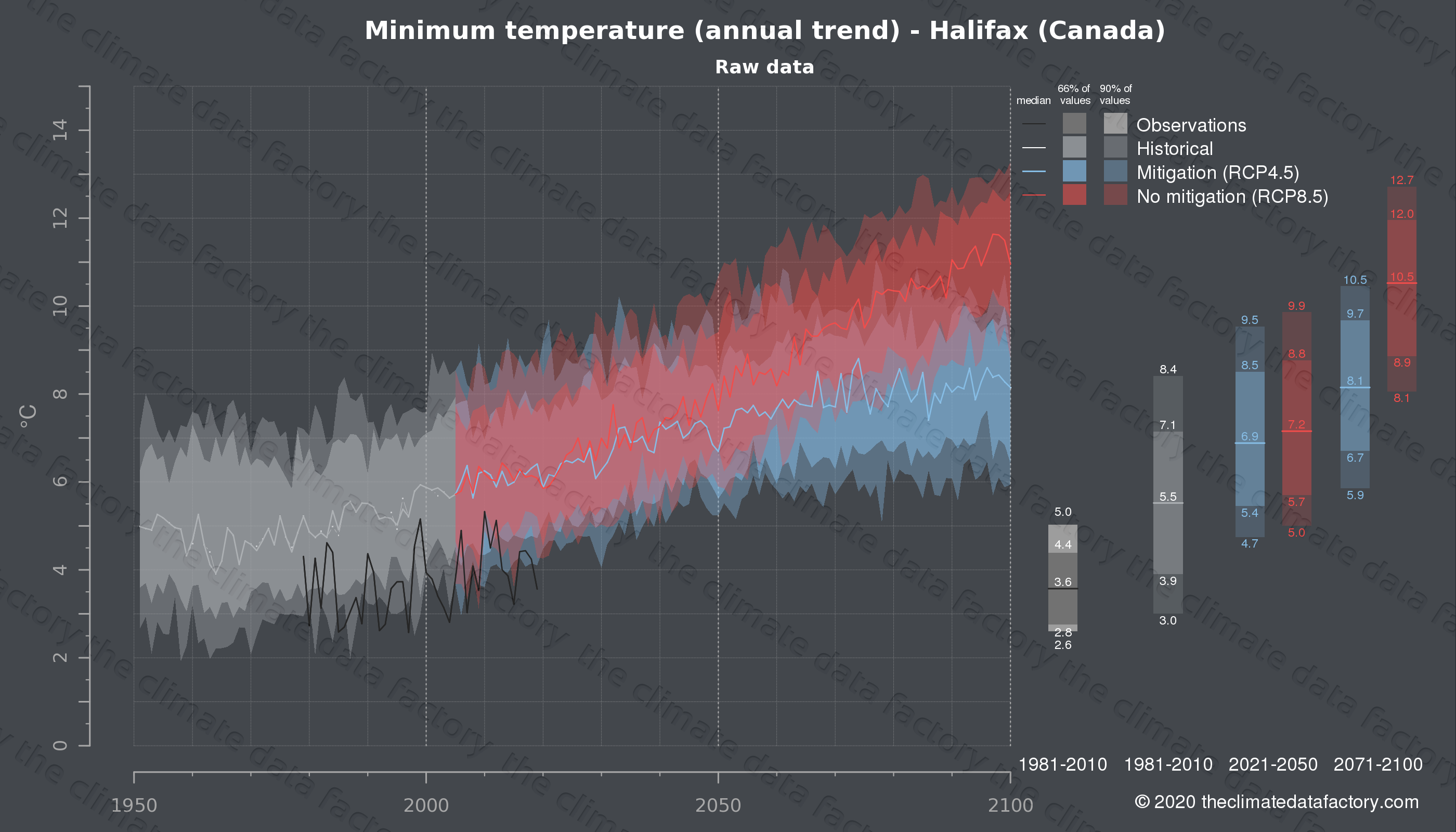 Graphic of projected minimum temperature for Halifax (Canada) under two climate change mitigation policy scenarios (RCP4.5, RCP8.5). Represented climate data are raw data from IPCC models. https://theclimatedatafactory.com