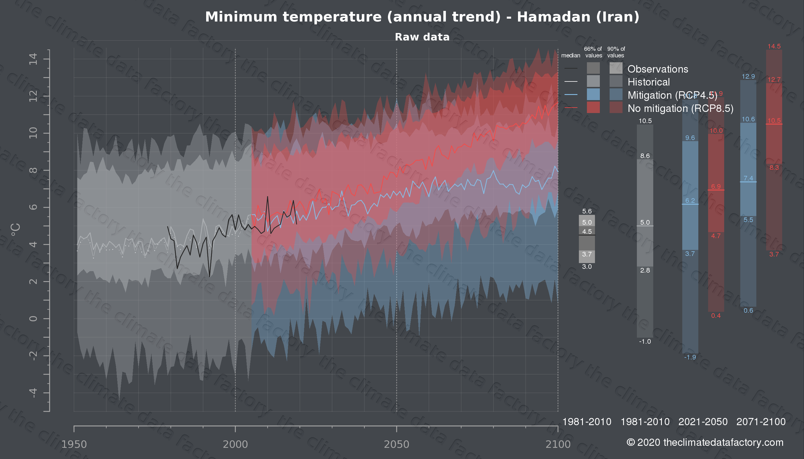 Graphic of projected minimum temperature for Hamadan (Iran) under two climate change mitigation policy scenarios (RCP4.5, RCP8.5). Represented climate data are raw data from IPCC models. https://theclimatedatafactory.com