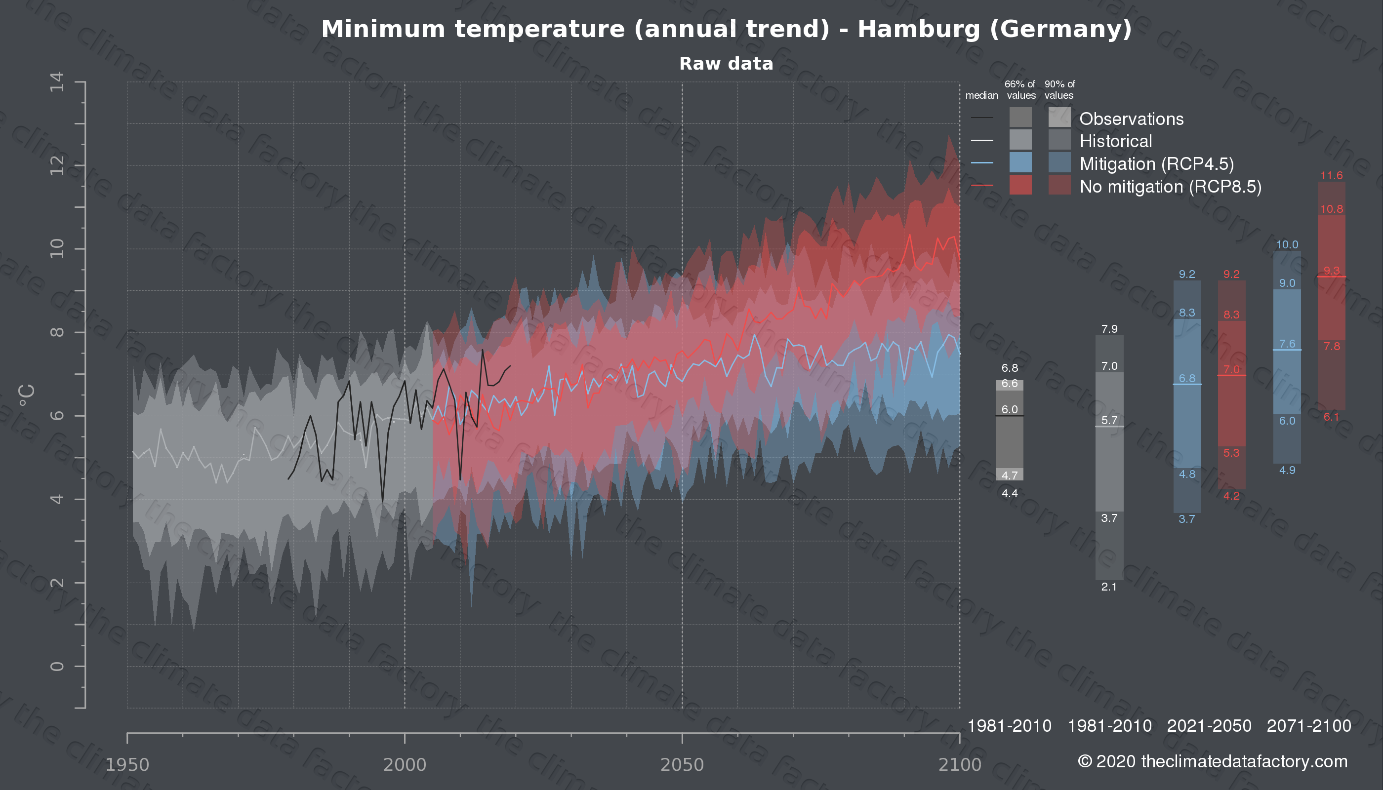 Graphic of projected minimum temperature for Hamburg (Germany) under two climate change mitigation policy scenarios (RCP4.5, RCP8.5). Represented climate data are raw data from IPCC models. https://theclimatedatafactory.com