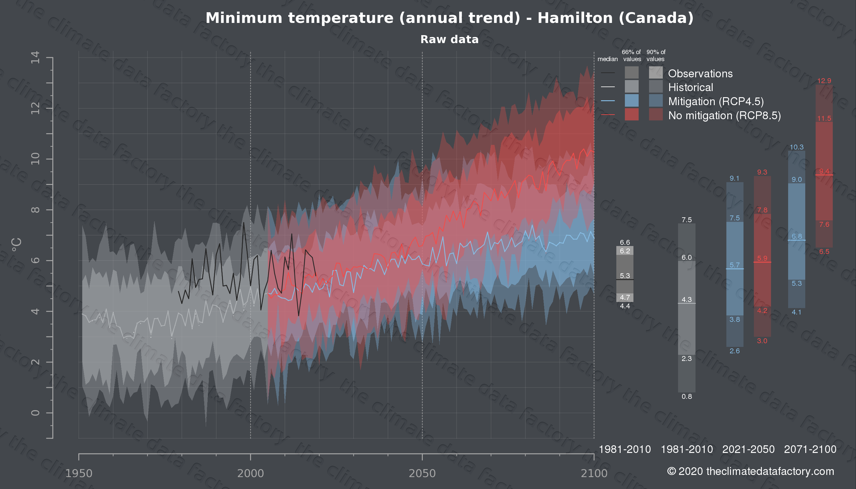 Graphic of projected minimum temperature for Hamilton (Canada) under two climate change mitigation policy scenarios (RCP4.5, RCP8.5). Represented climate data are raw data from IPCC models. https://theclimatedatafactory.com