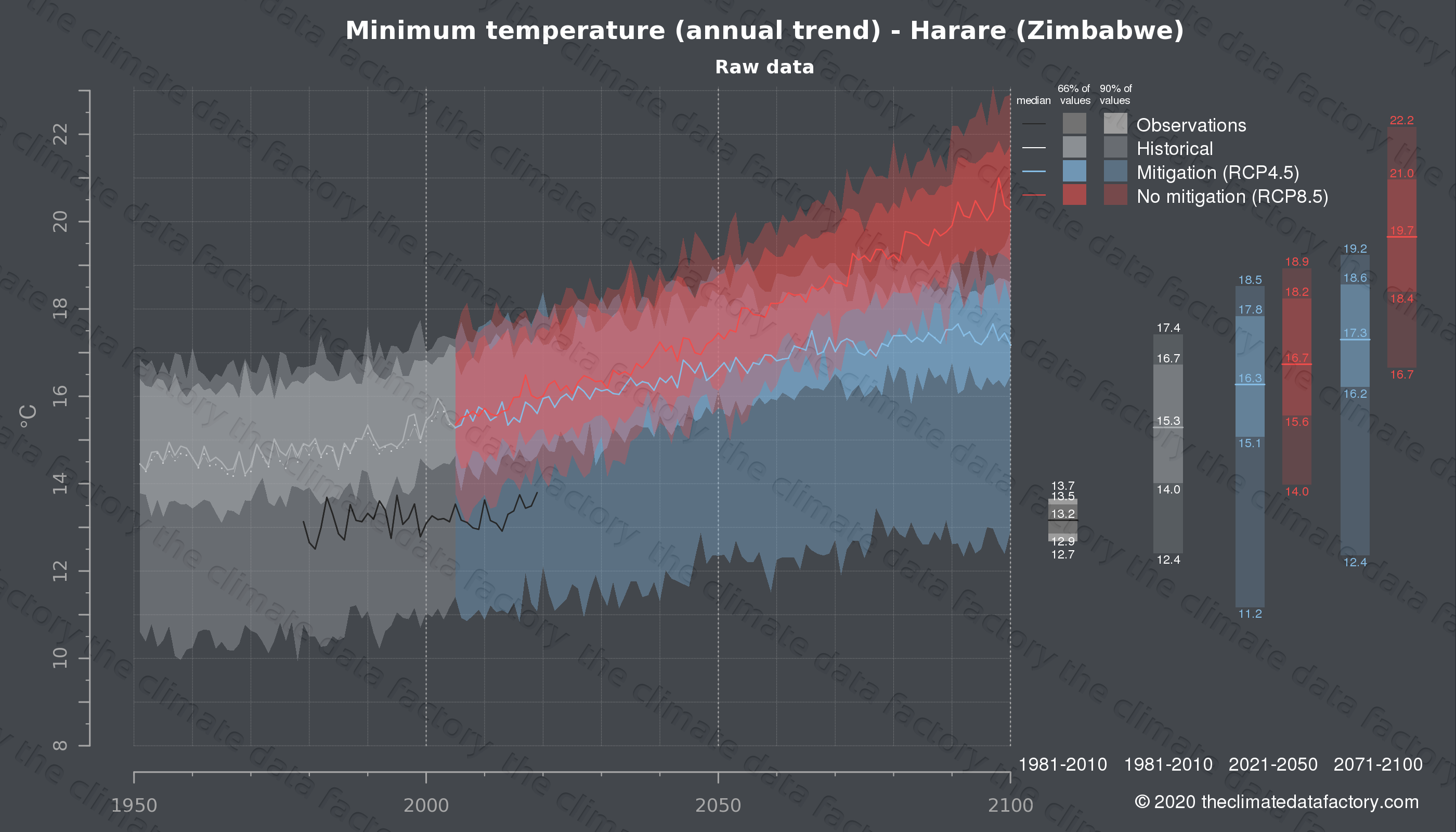 Graphic of projected minimum temperature for Harare (Zimbabwe) under two climate change mitigation policy scenarios (RCP4.5, RCP8.5). Represented climate data are raw data from IPCC models. https://theclimatedatafactory.com