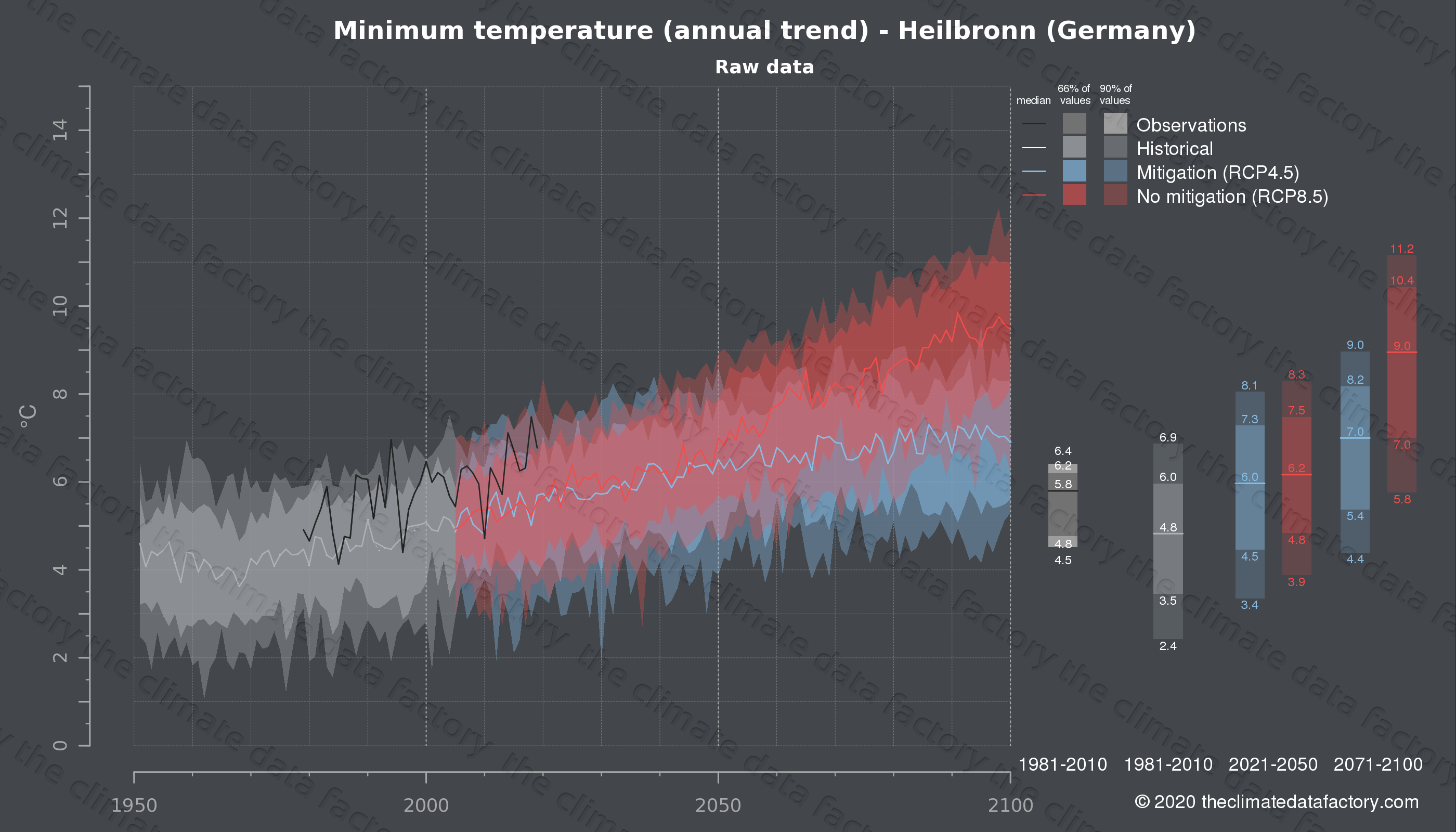 Graphic of projected minimum temperature for Heilbronn (Germany) under two climate change mitigation policy scenarios (RCP4.5, RCP8.5). Represented climate data are raw data from IPCC models. https://theclimatedatafactory.com