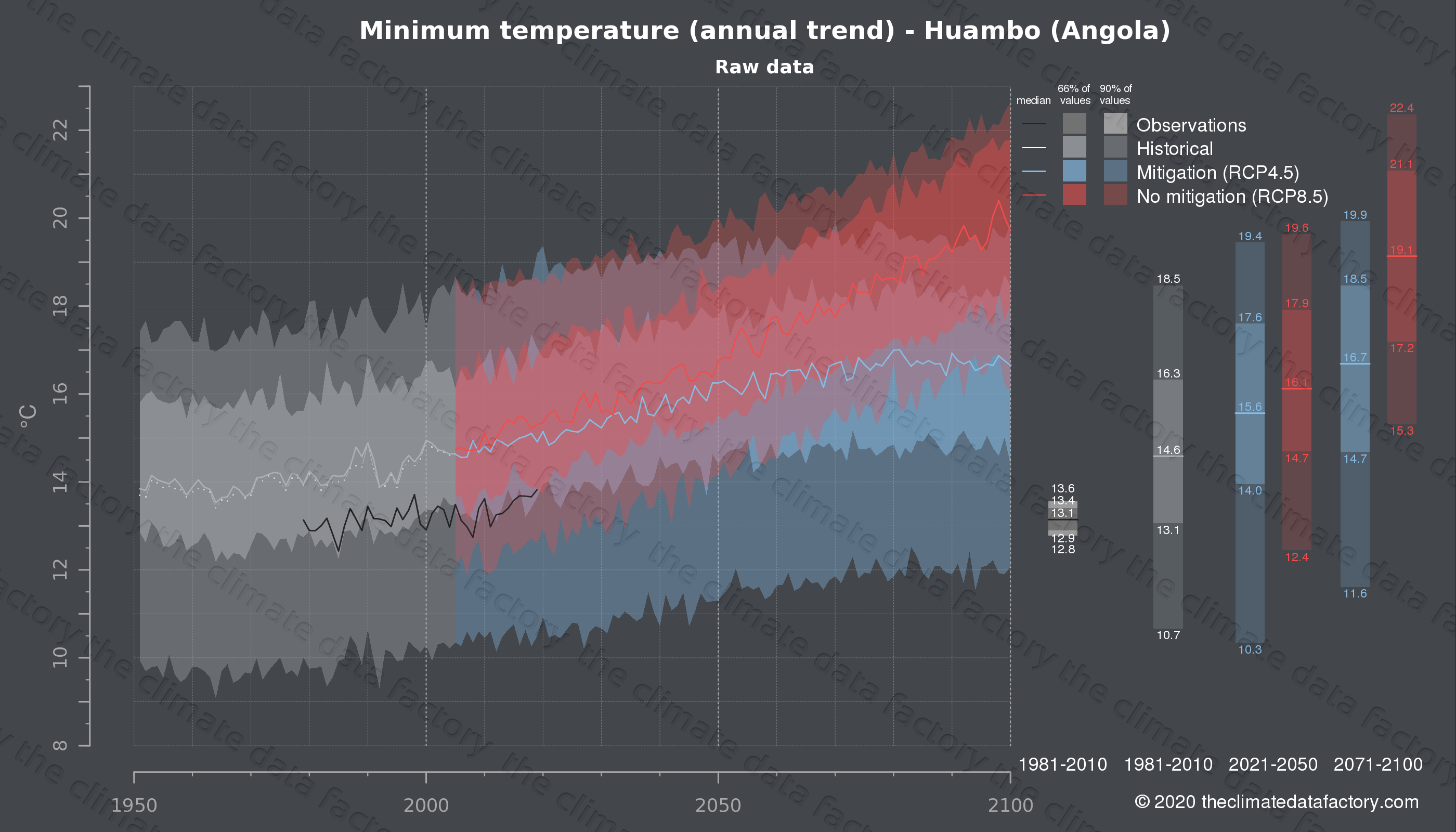 Graphic of projected minimum temperature for Huambo (Angola) under two climate change mitigation policy scenarios (RCP4.5, RCP8.5). Represented climate data are raw data from IPCC models. https://theclimatedatafactory.com