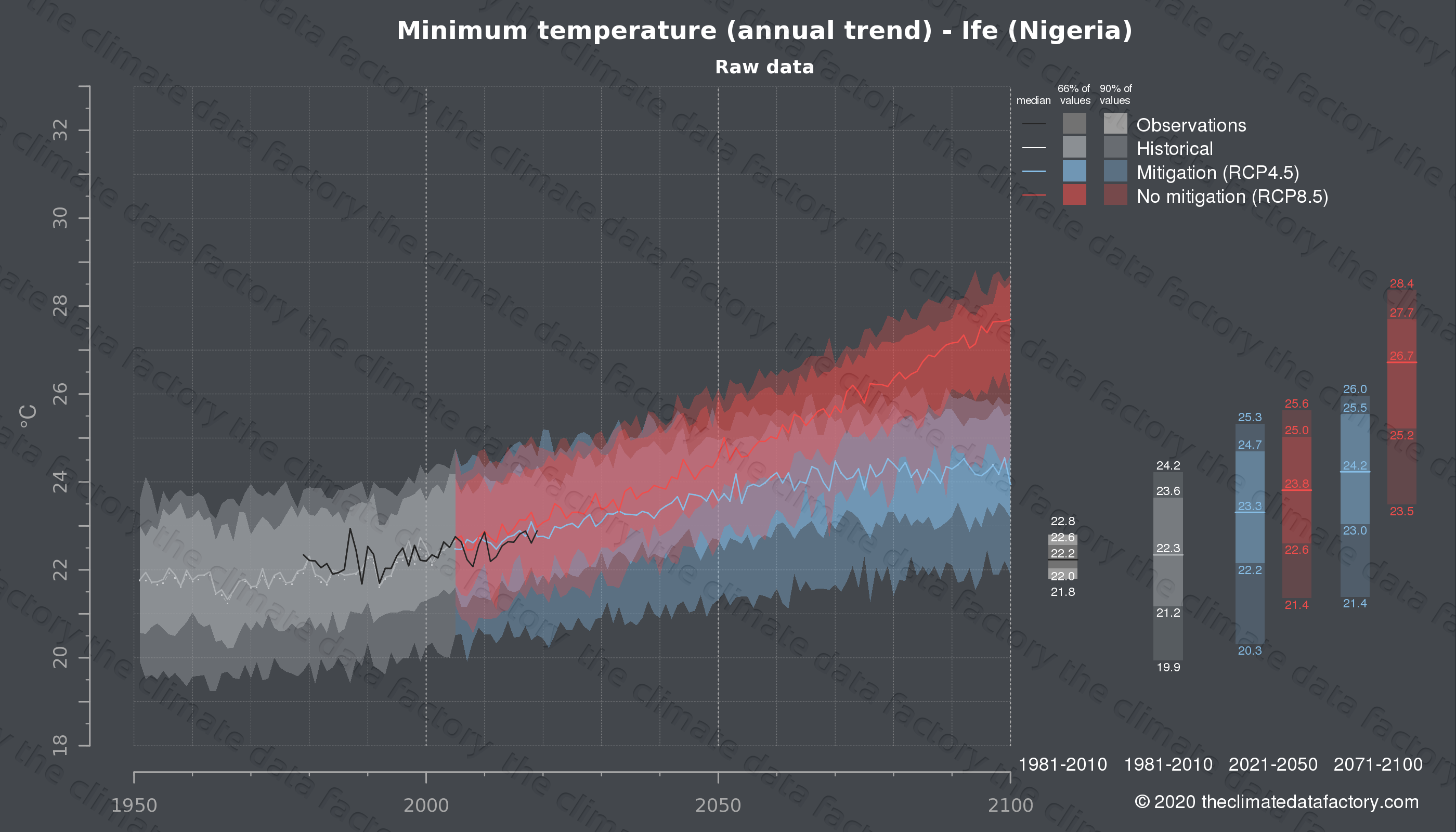 Graphic of projected minimum temperature for Ife (Nigeria) under two climate change mitigation policy scenarios (RCP4.5, RCP8.5). Represented climate data are raw data from IPCC models. https://theclimatedatafactory.com