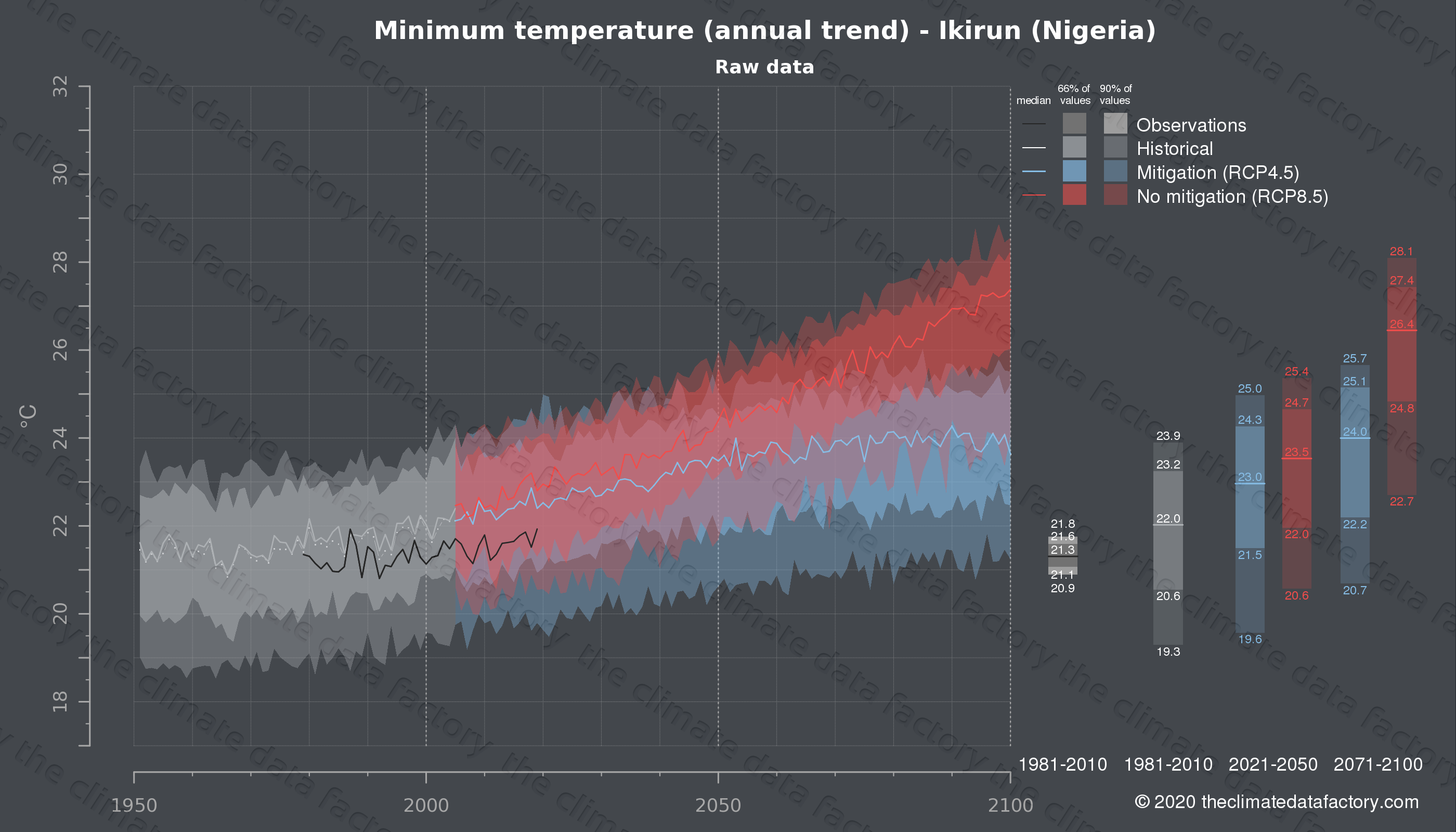 Graphic of projected minimum temperature for Ikirun (Nigeria) under two climate change mitigation policy scenarios (RCP4.5, RCP8.5). Represented climate data are raw data from IPCC models. https://theclimatedatafactory.com