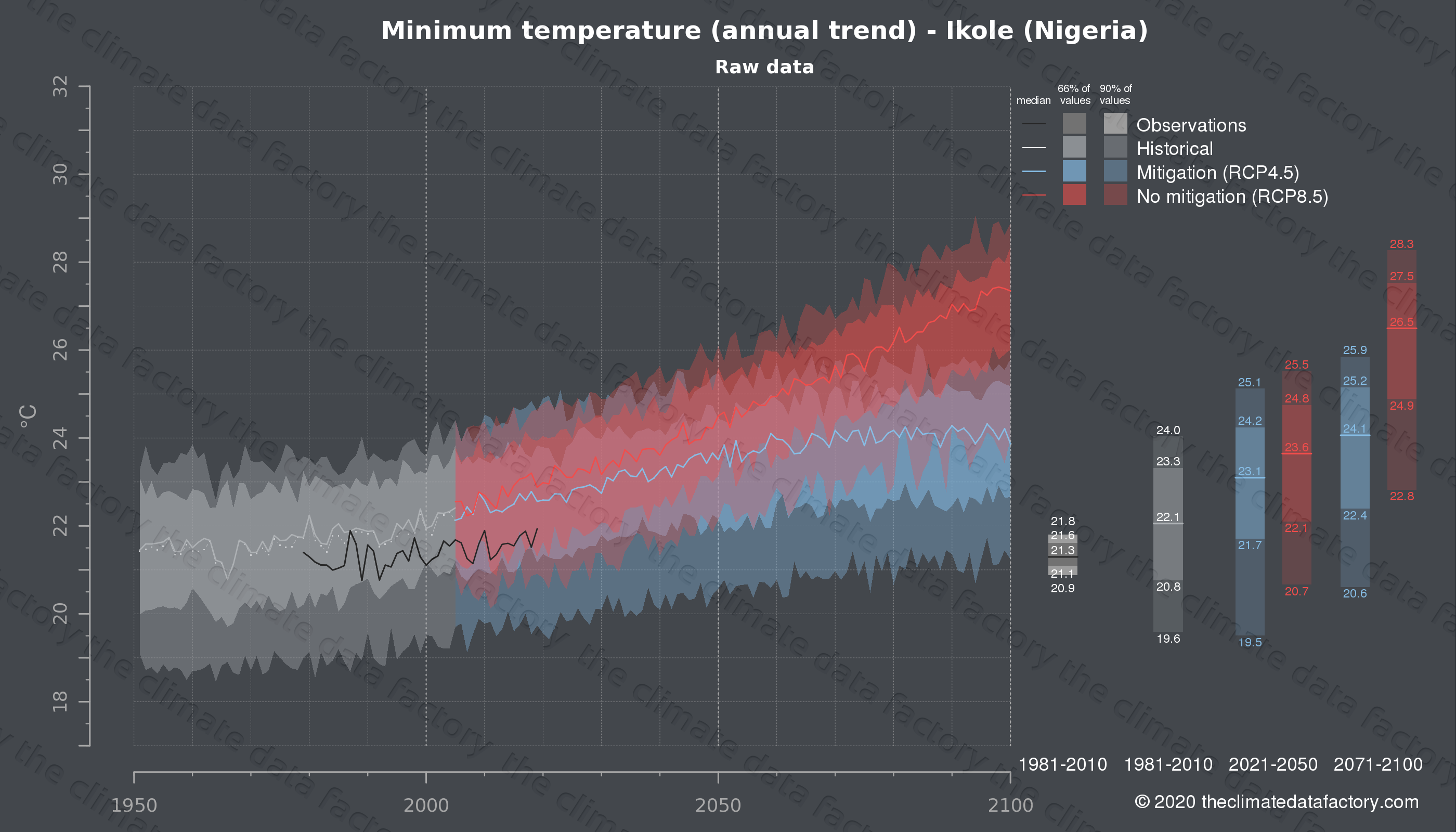 Graphic of projected minimum temperature for Ikole (Nigeria) under two climate change mitigation policy scenarios (RCP4.5, RCP8.5). Represented climate data are raw data from IPCC models. https://theclimatedatafactory.com