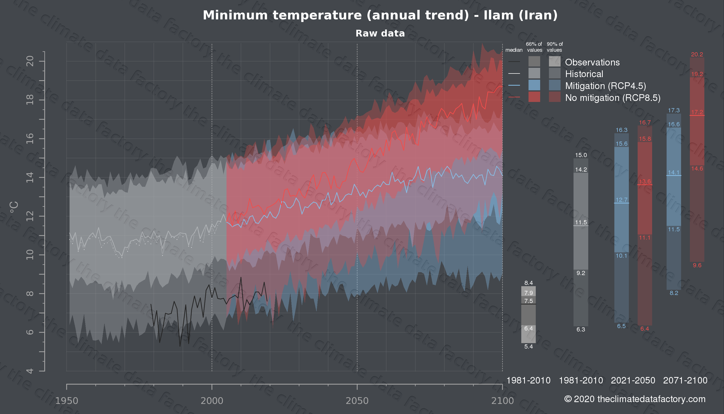 Graphic of projected minimum temperature for Ilam (Iran) under two climate change mitigation policy scenarios (RCP4.5, RCP8.5). Represented climate data are raw data from IPCC models. https://theclimatedatafactory.com
