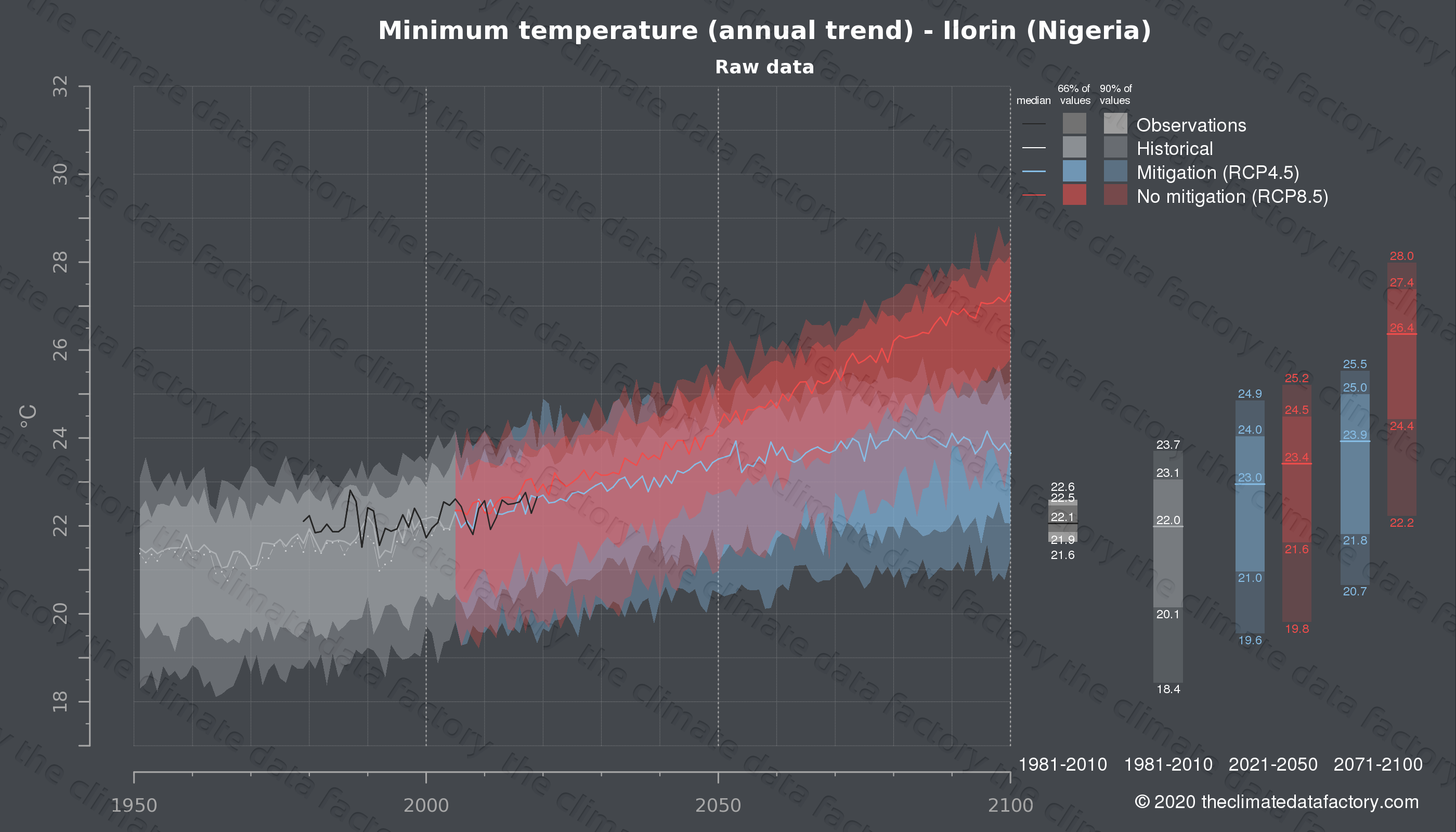 Graphic of projected minimum temperature for Ilorin (Nigeria) under two climate change mitigation policy scenarios (RCP4.5, RCP8.5). Represented climate data are raw data from IPCC models. https://theclimatedatafactory.com