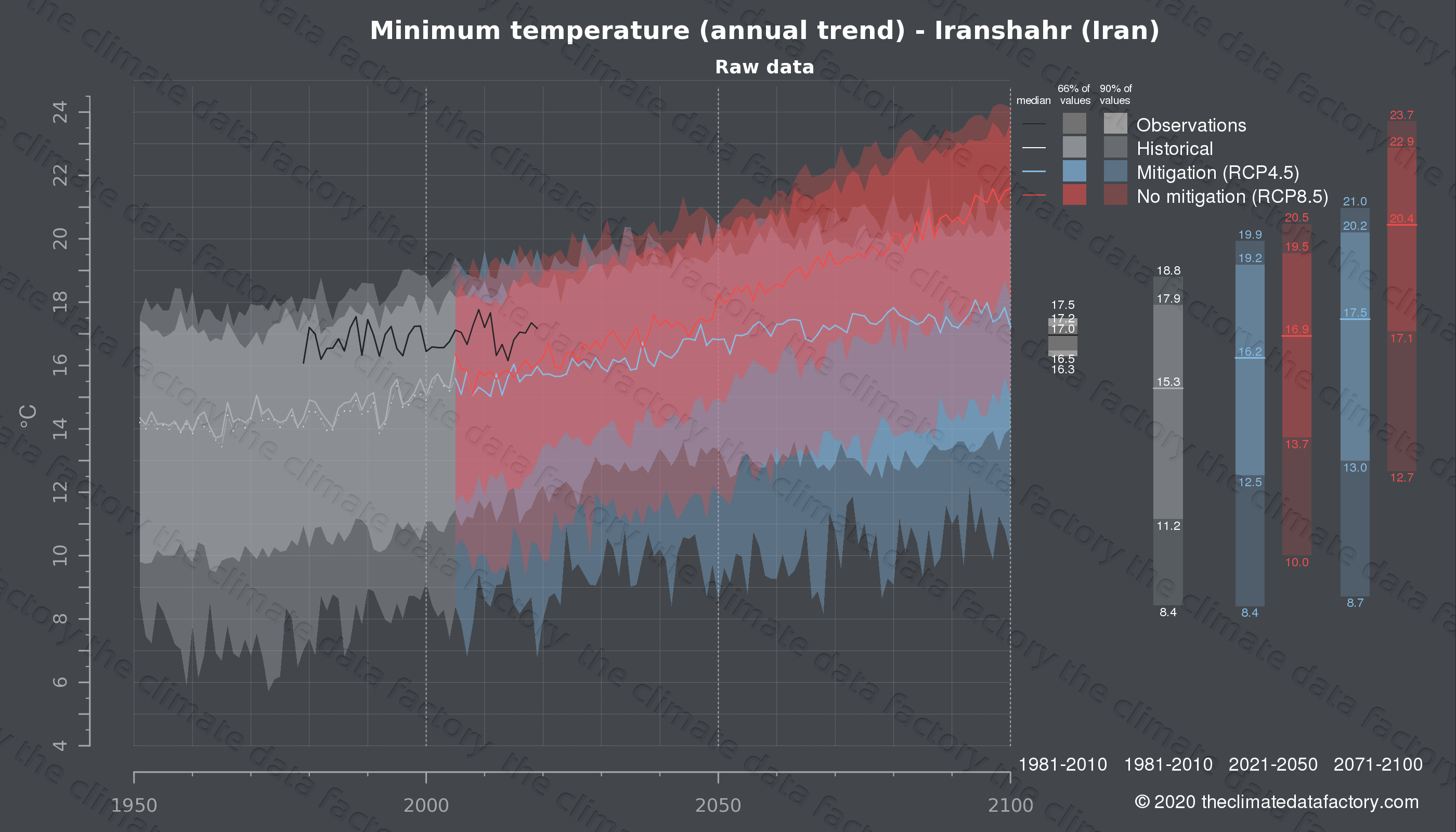 Graphic of projected minimum temperature for Iranshahr (Iran) under two climate change mitigation policy scenarios (RCP4.5, RCP8.5). Represented climate data are raw data from IPCC models. https://theclimatedatafactory.com