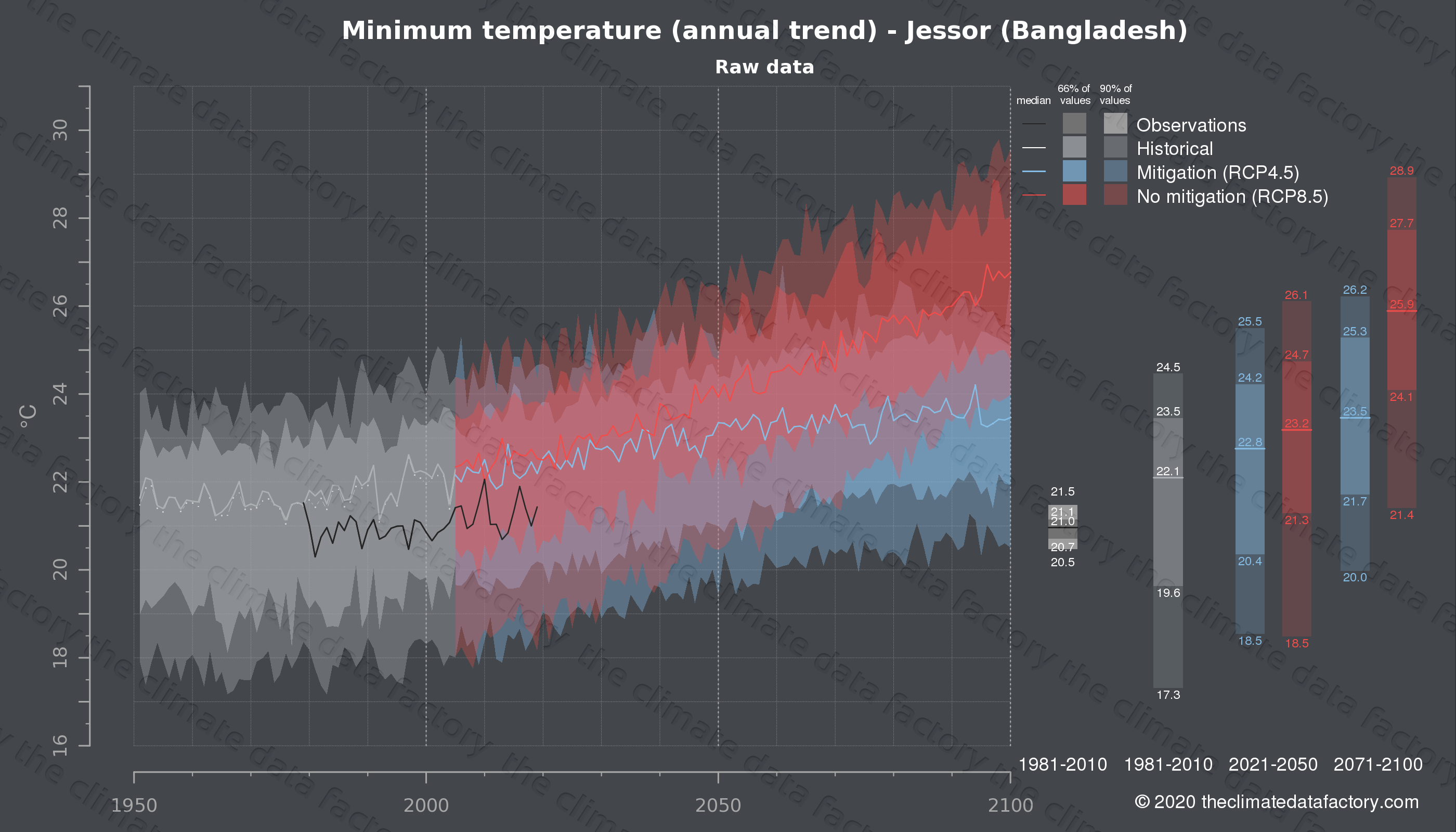 Graphic of projected minimum temperature for Jessor (Bangladesh) under two climate change mitigation policy scenarios (RCP4.5, RCP8.5). Represented climate data are raw data from IPCC models. https://theclimatedatafactory.com