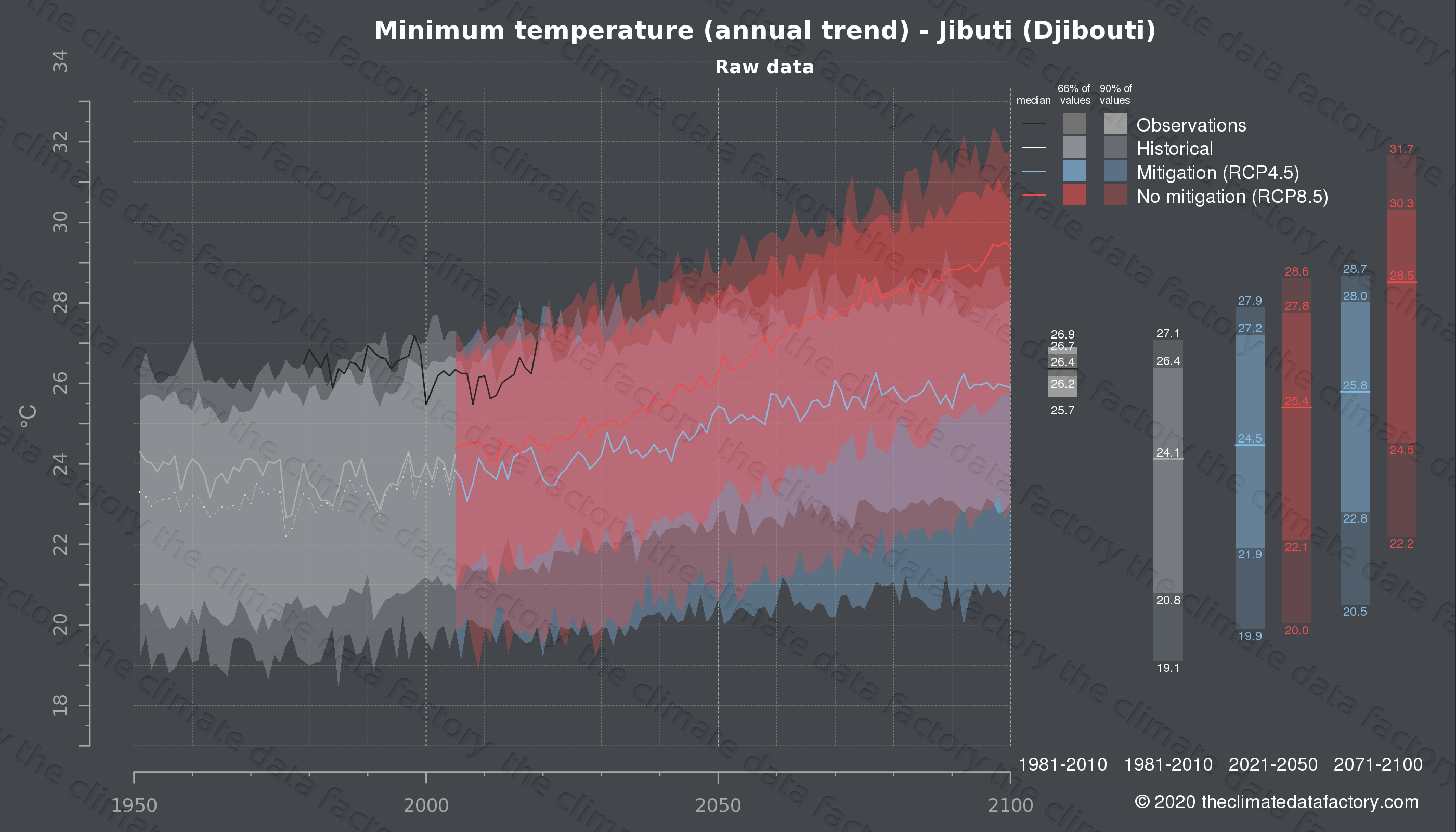 Graphic of projected minimum temperature for Jibuti (Djibouti) under two climate change mitigation policy scenarios (RCP4.5, RCP8.5). Represented climate data are raw data from IPCC models. https://theclimatedatafactory.com