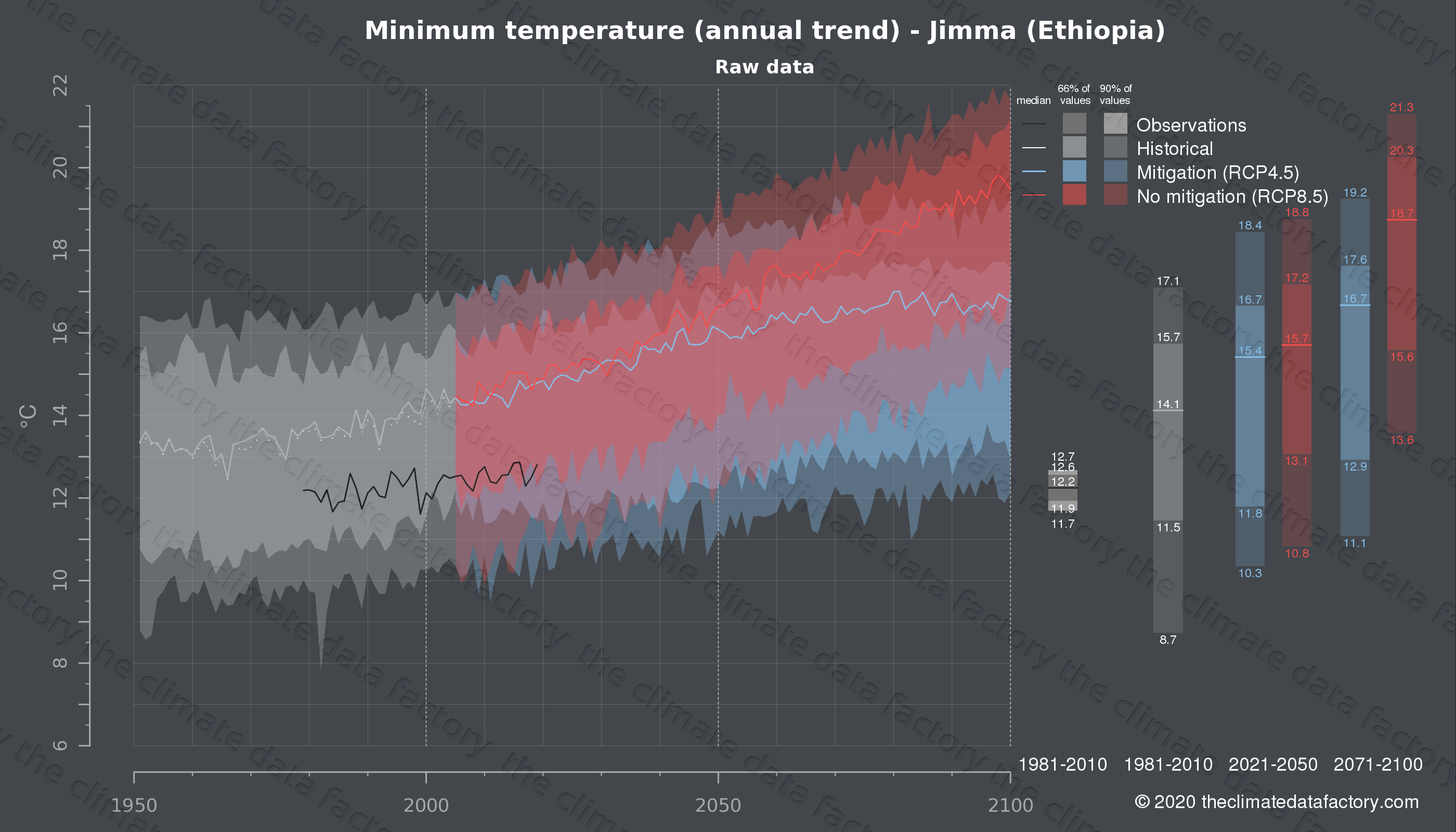 Graphic of projected minimum temperature for Jimma (Ethiopia) under two climate change mitigation policy scenarios (RCP4.5, RCP8.5). Represented climate data are raw data from IPCC models. https://theclimatedatafactory.com