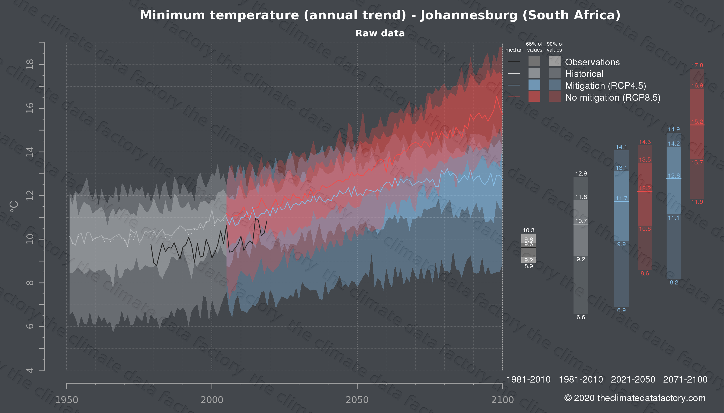 Graphic of projected minimum temperature for Johannesburg (South Africa) under two climate change mitigation policy scenarios (RCP4.5, RCP8.5). Represented climate data are raw data from IPCC models. https://theclimatedatafactory.com