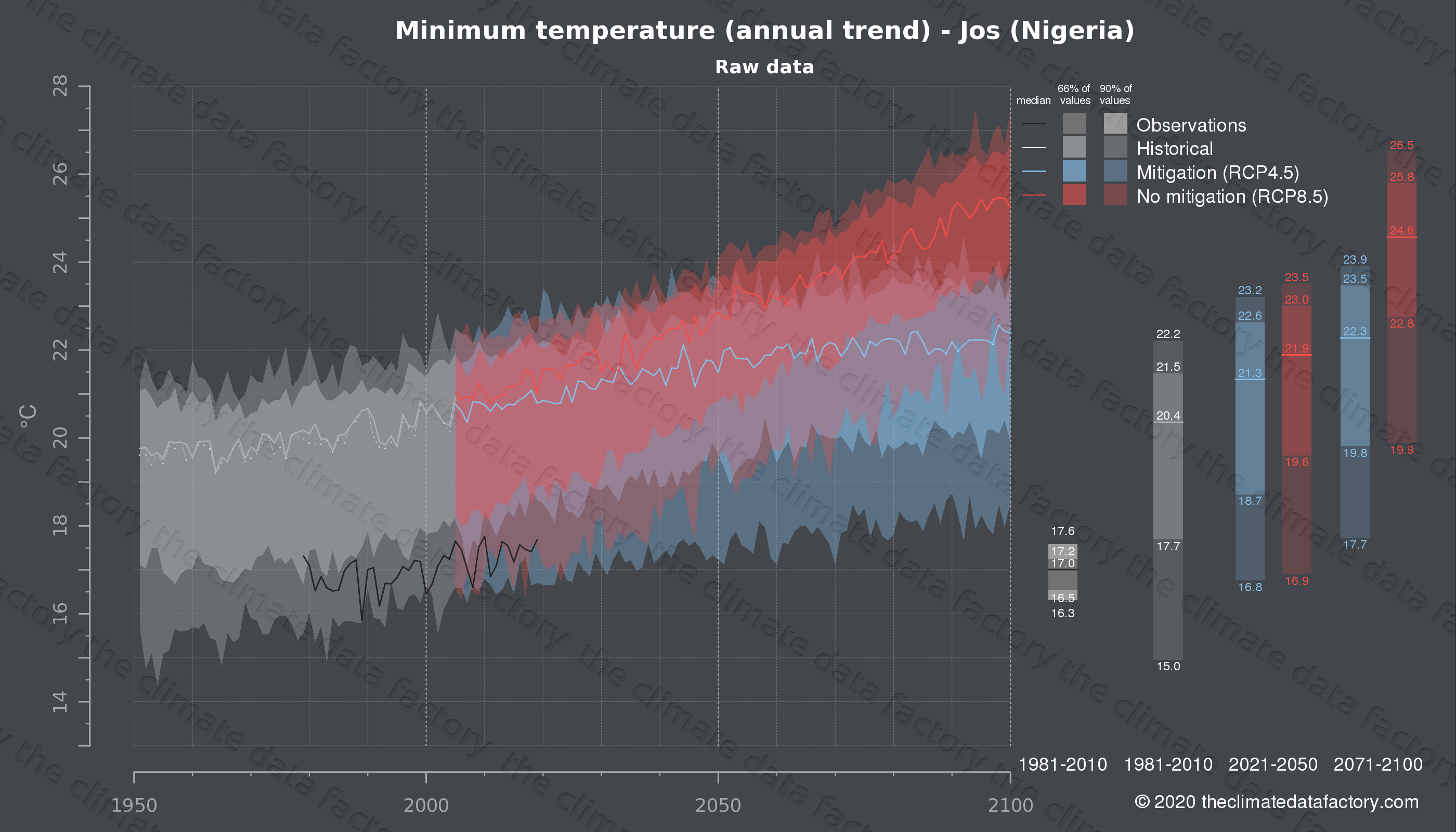 Graphic of projected minimum temperature for Jos (Nigeria) under two climate change mitigation policy scenarios (RCP4.5, RCP8.5). Represented climate data are raw data from IPCC models. https://theclimatedatafactory.com