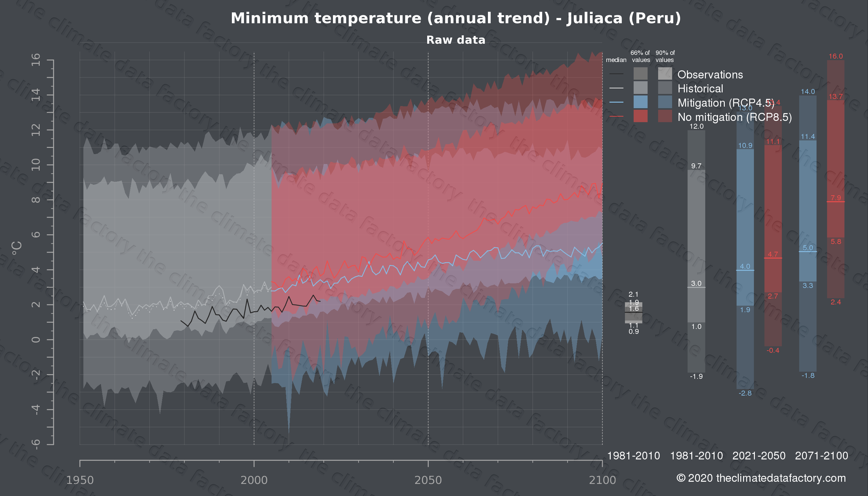 Graphic of projected minimum temperature for Juliaca (Peru) under two climate change mitigation policy scenarios (RCP4.5, RCP8.5). Represented climate data are raw data from IPCC models. https://theclimatedatafactory.com