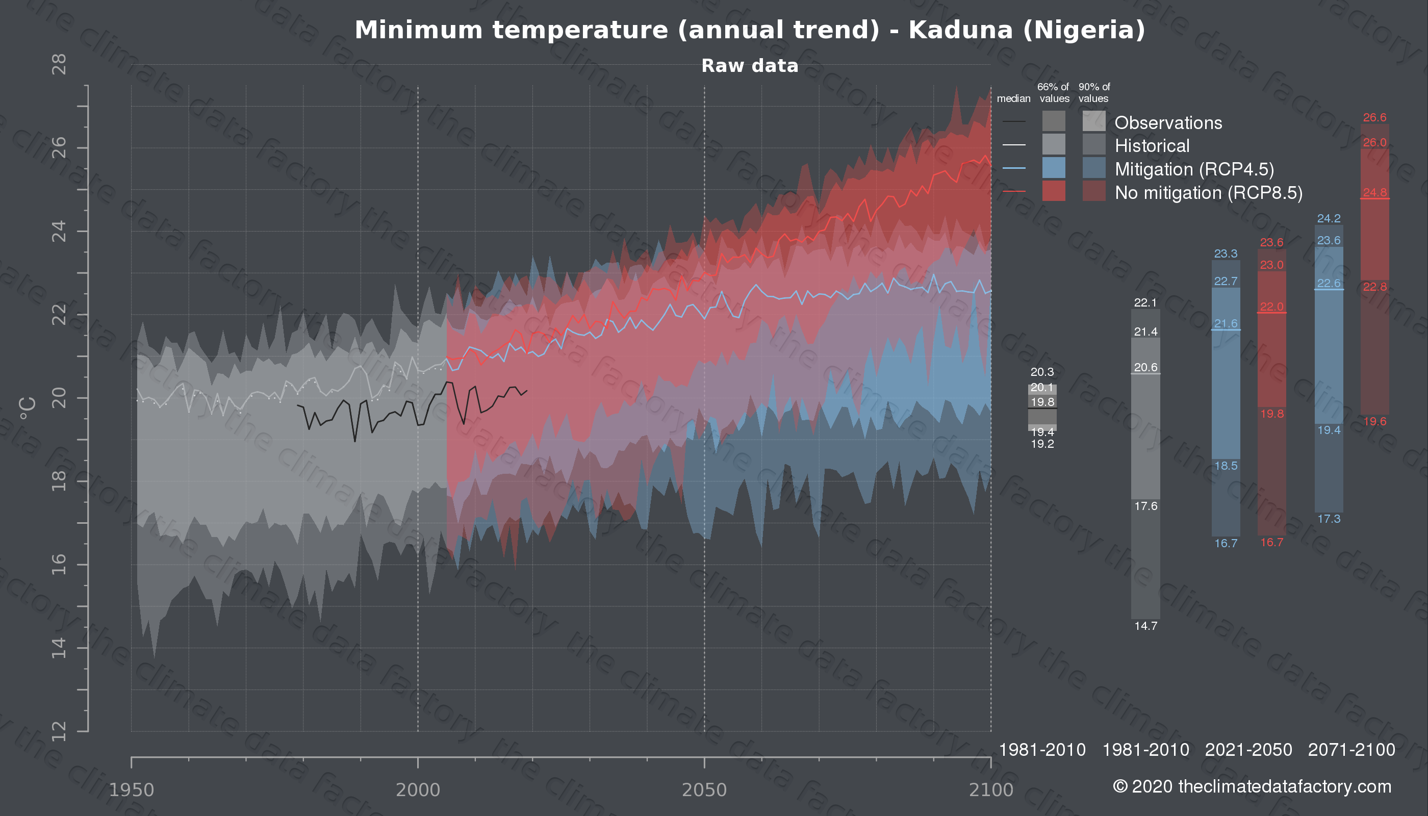 Graphic of projected minimum temperature for Kaduna (Nigeria) under two climate change mitigation policy scenarios (RCP4.5, RCP8.5). Represented climate data are raw data from IPCC models. https://theclimatedatafactory.com