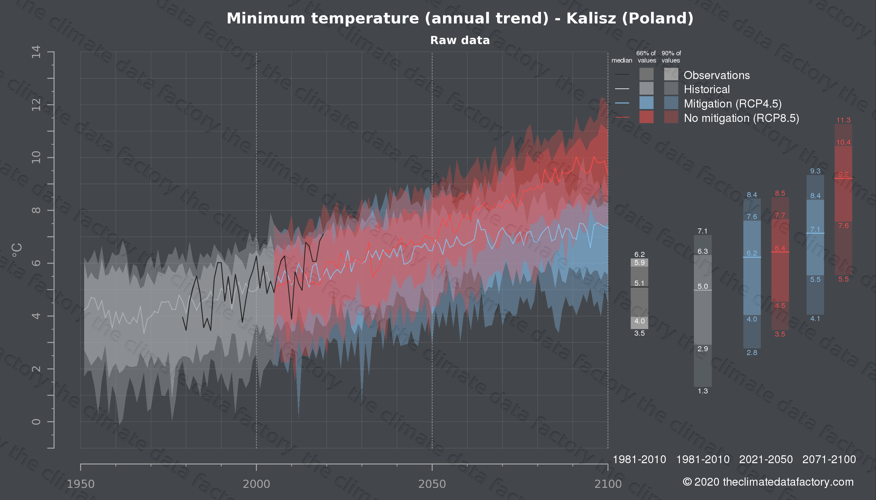 Graphic of projected minimum temperature for Kalisz (Poland) under two climate change mitigation policy scenarios (RCP4.5, RCP8.5). Represented climate data are raw data from IPCC models. https://theclimatedatafactory.com