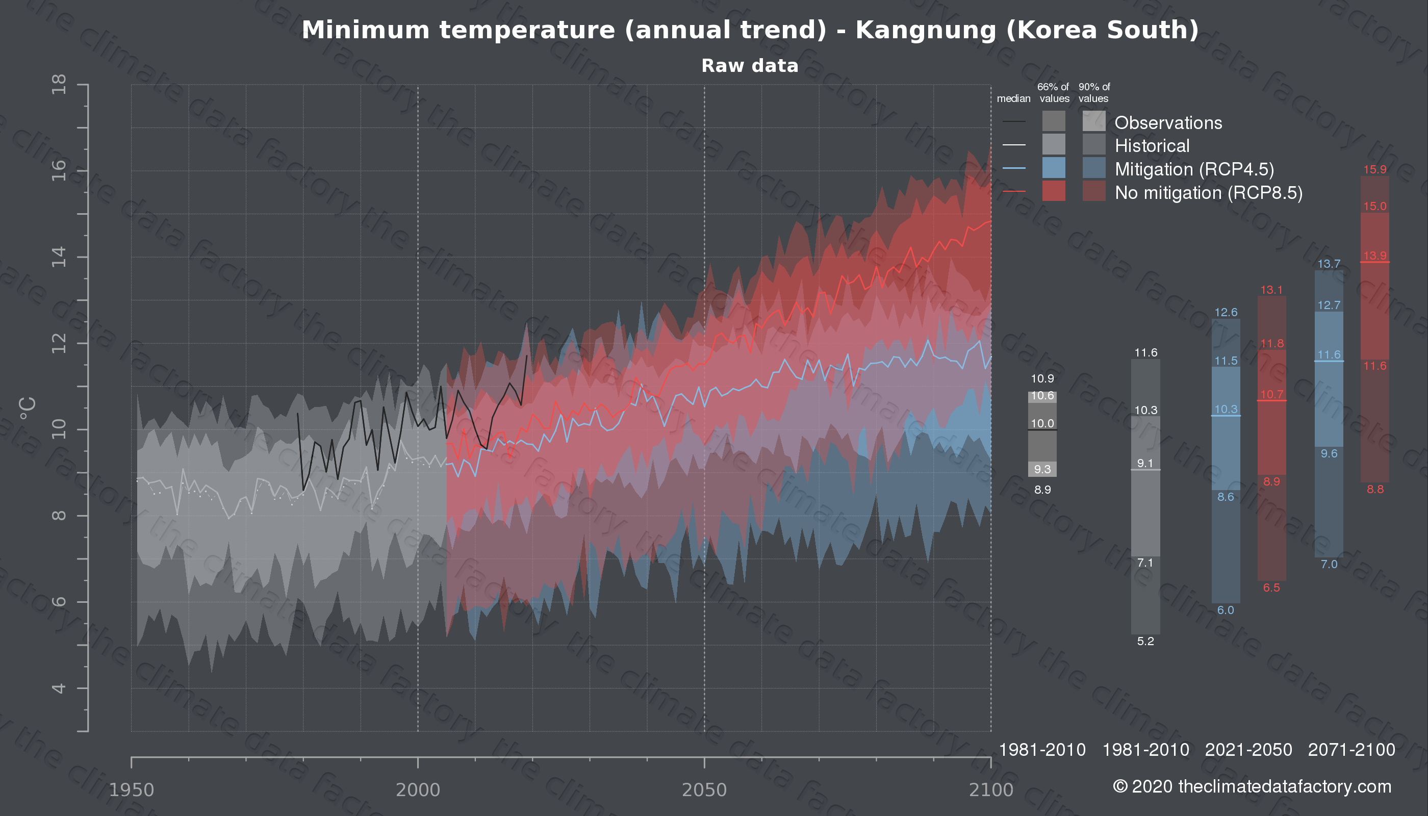 Graphic of projected minimum temperature for Kangnung (South Korea) under two climate change mitigation policy scenarios (RCP4.5, RCP8.5). Represented climate data are raw data from IPCC models. https://theclimatedatafactory.com