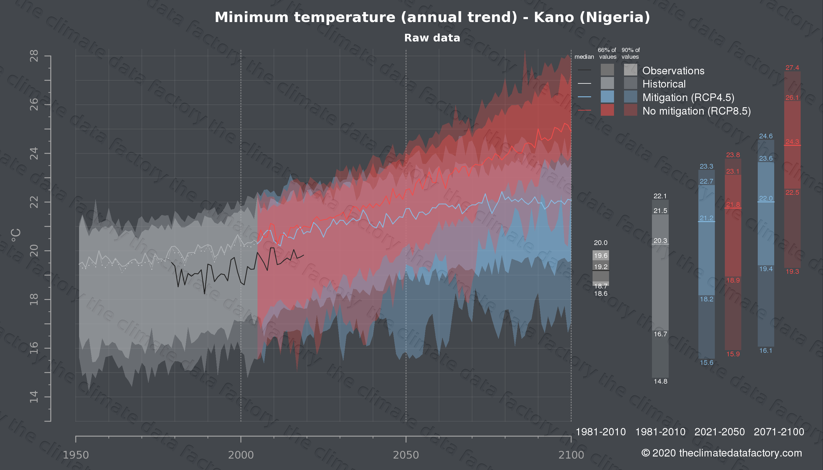 Graphic of projected minimum temperature for Kano (Nigeria) under two climate change mitigation policy scenarios (RCP4.5, RCP8.5). Represented climate data are raw data from IPCC models. https://theclimatedatafactory.com