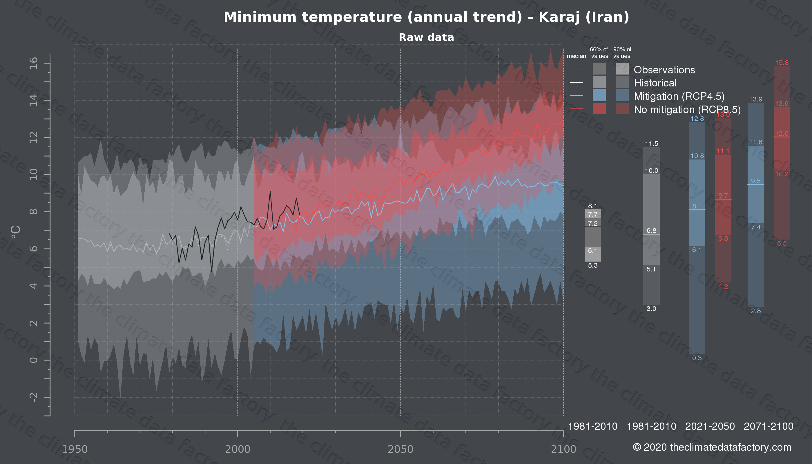 Graphic of projected minimum temperature for Karaj (Iran) under two climate change mitigation policy scenarios (RCP4.5, RCP8.5). Represented climate data are raw data from IPCC models. https://theclimatedatafactory.com