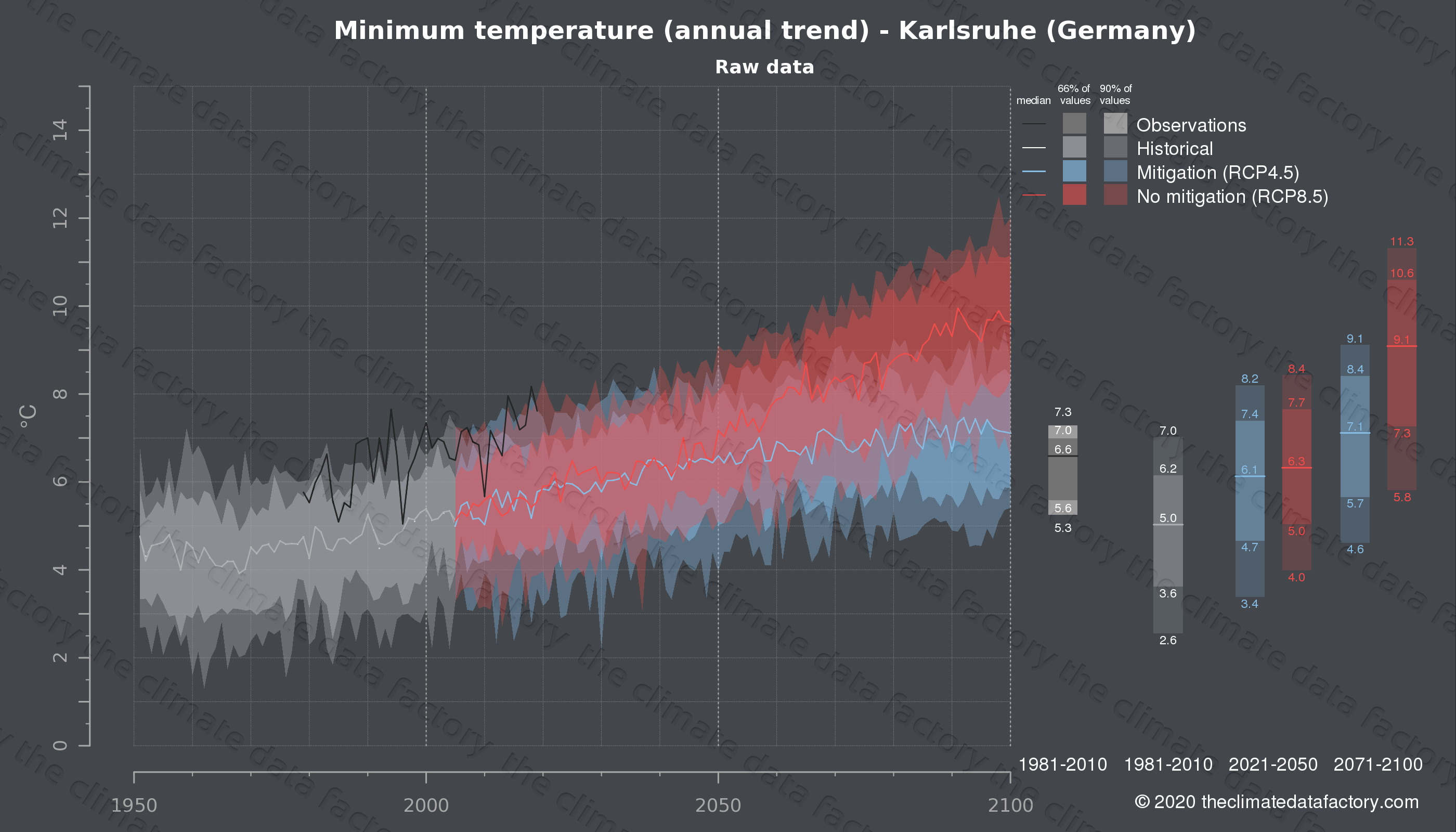 Graphic of projected minimum temperature for Karlsruhe (Germany) under two climate change mitigation policy scenarios (RCP4.5, RCP8.5). Represented climate data are raw data from IPCC models. https://theclimatedatafactory.com
