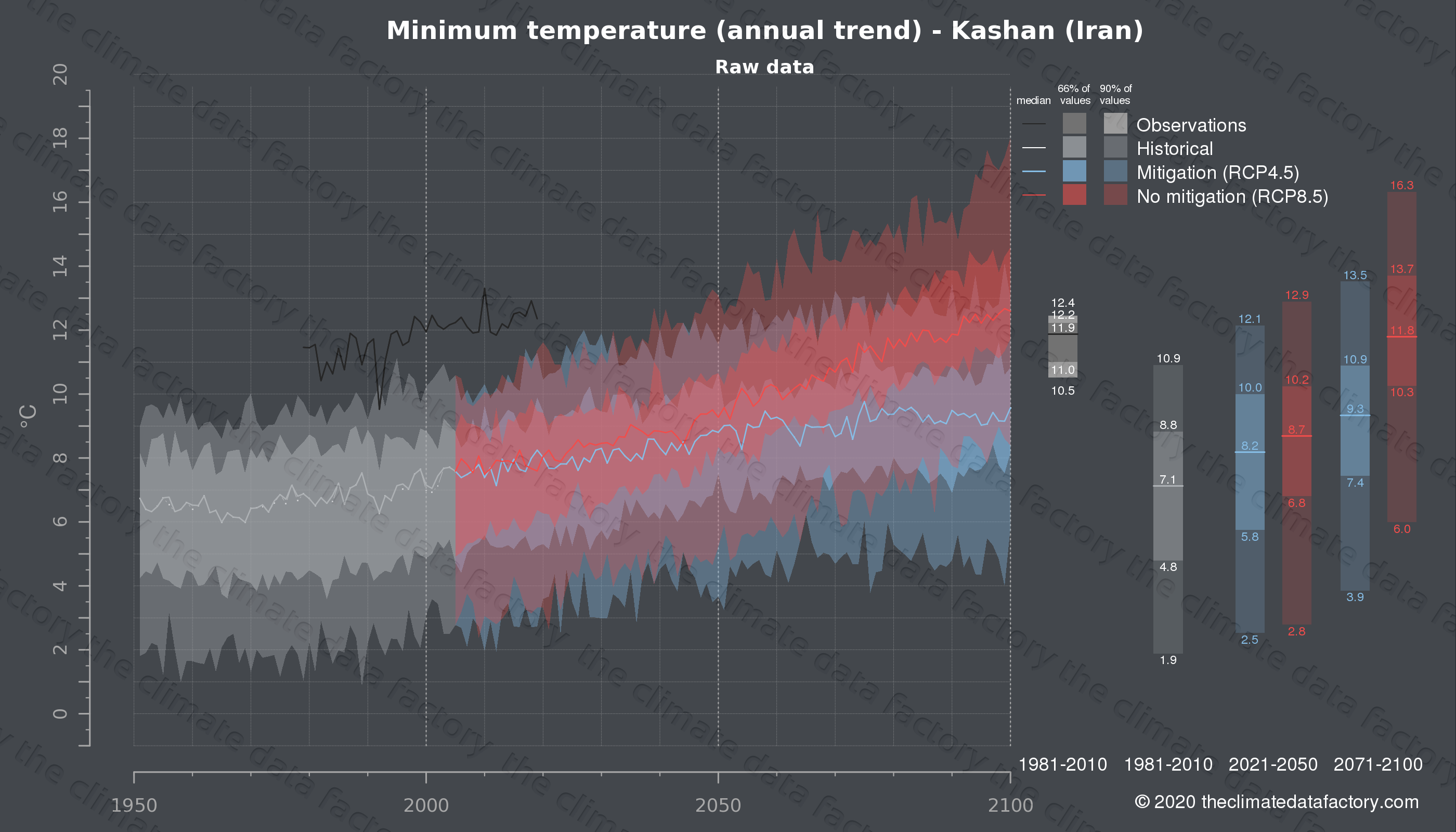 Graphic of projected minimum temperature for Kashan (Iran) under two climate change mitigation policy scenarios (RCP4.5, RCP8.5). Represented climate data are raw data from IPCC models. https://theclimatedatafactory.com